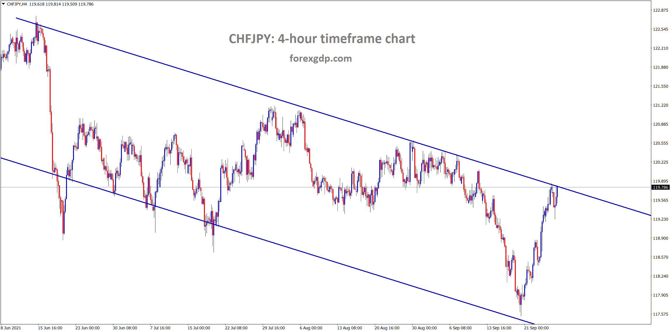 CHFJPY has reached the lower high area of the downtrend line wait for breakout or correction