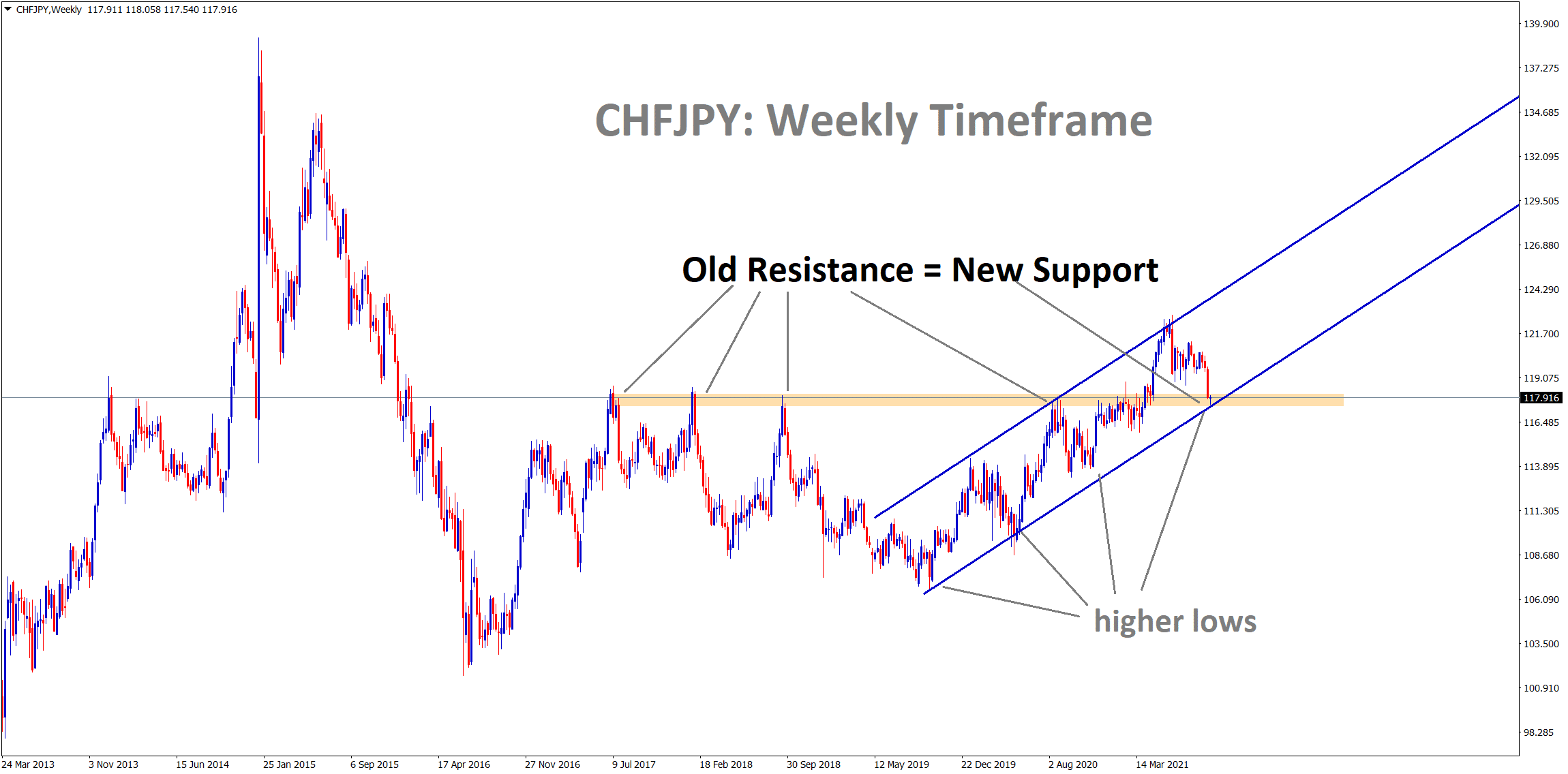 CHFJPY hits the previous strong resistance which may become a new support soon.