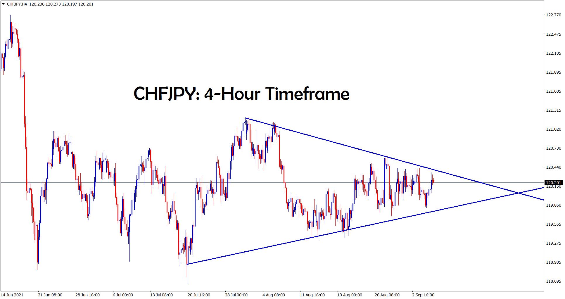 CHFJPY is going to break the symmetrical triangle pattern wait for the breakout
