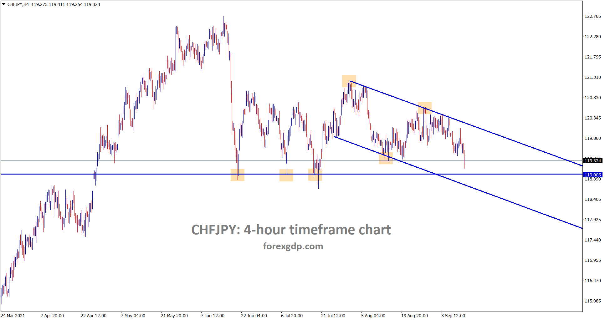 CHFJPY is moving towards the support area through the channel line