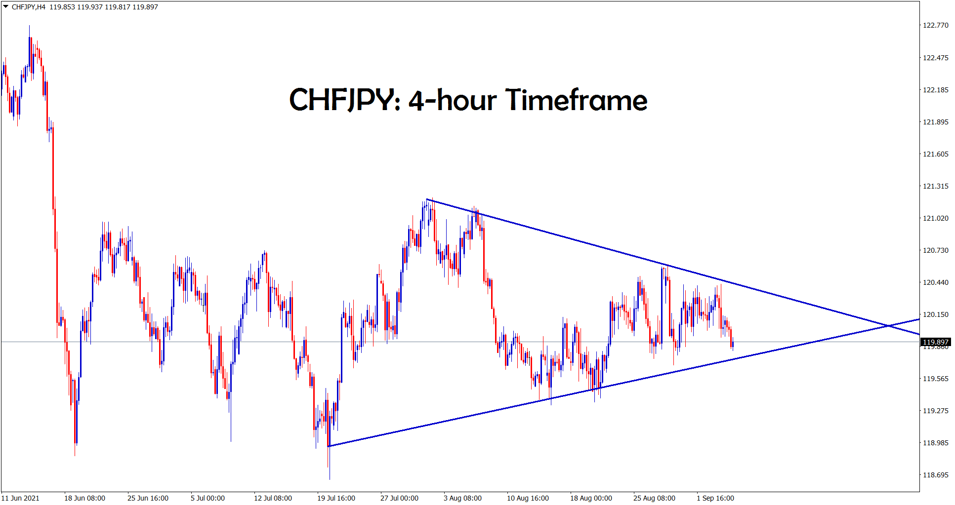 CHFJPY is ranging and formed a symmetrical triangle pattern in the 4 hour timeframe