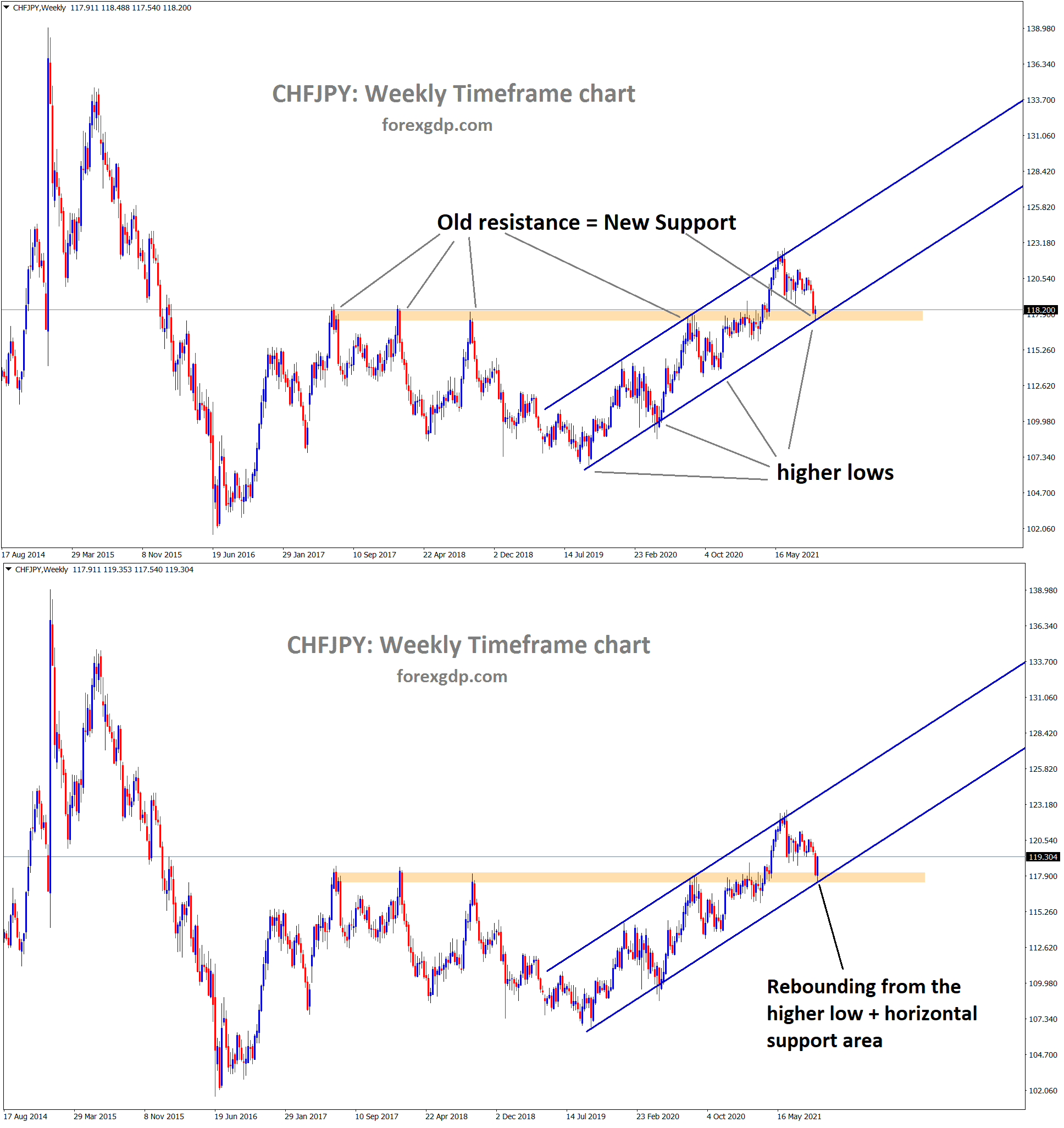 CHFJPY is rebounding from the higher low and the support area