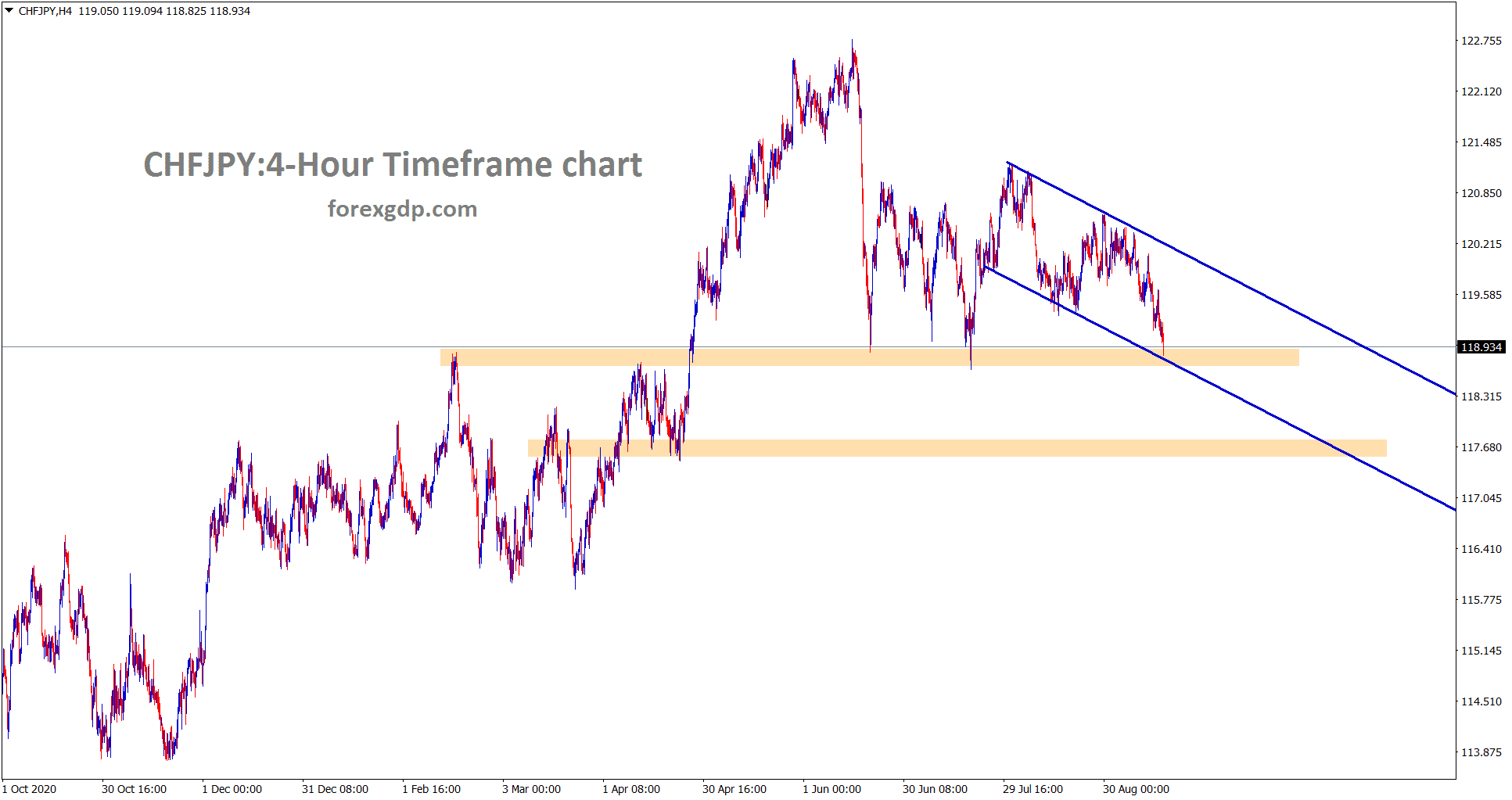 CHFJPY is standing at the lower low of the channel and the major support area