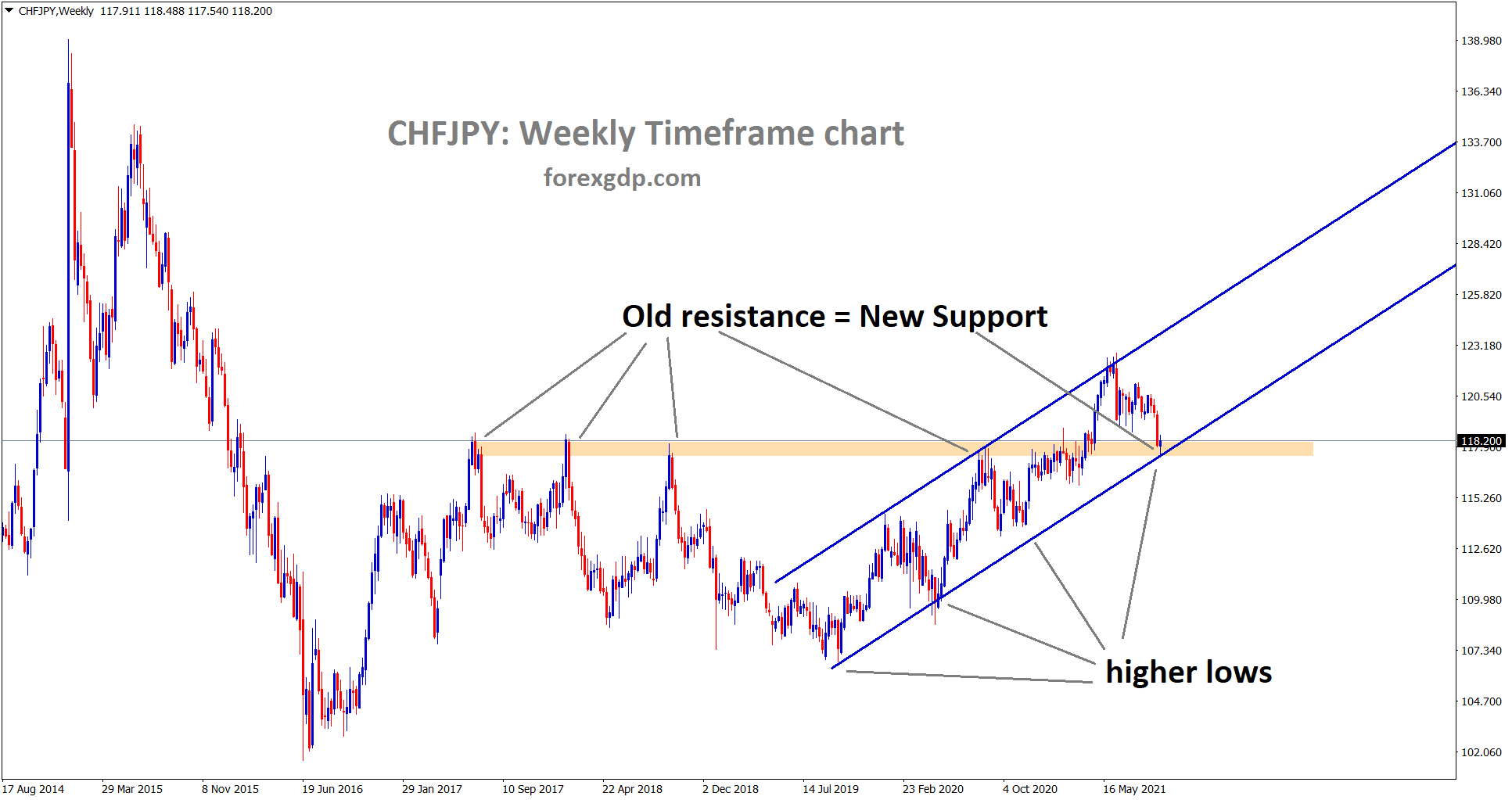 CHFJPY is standing now at the Old resistance which may have