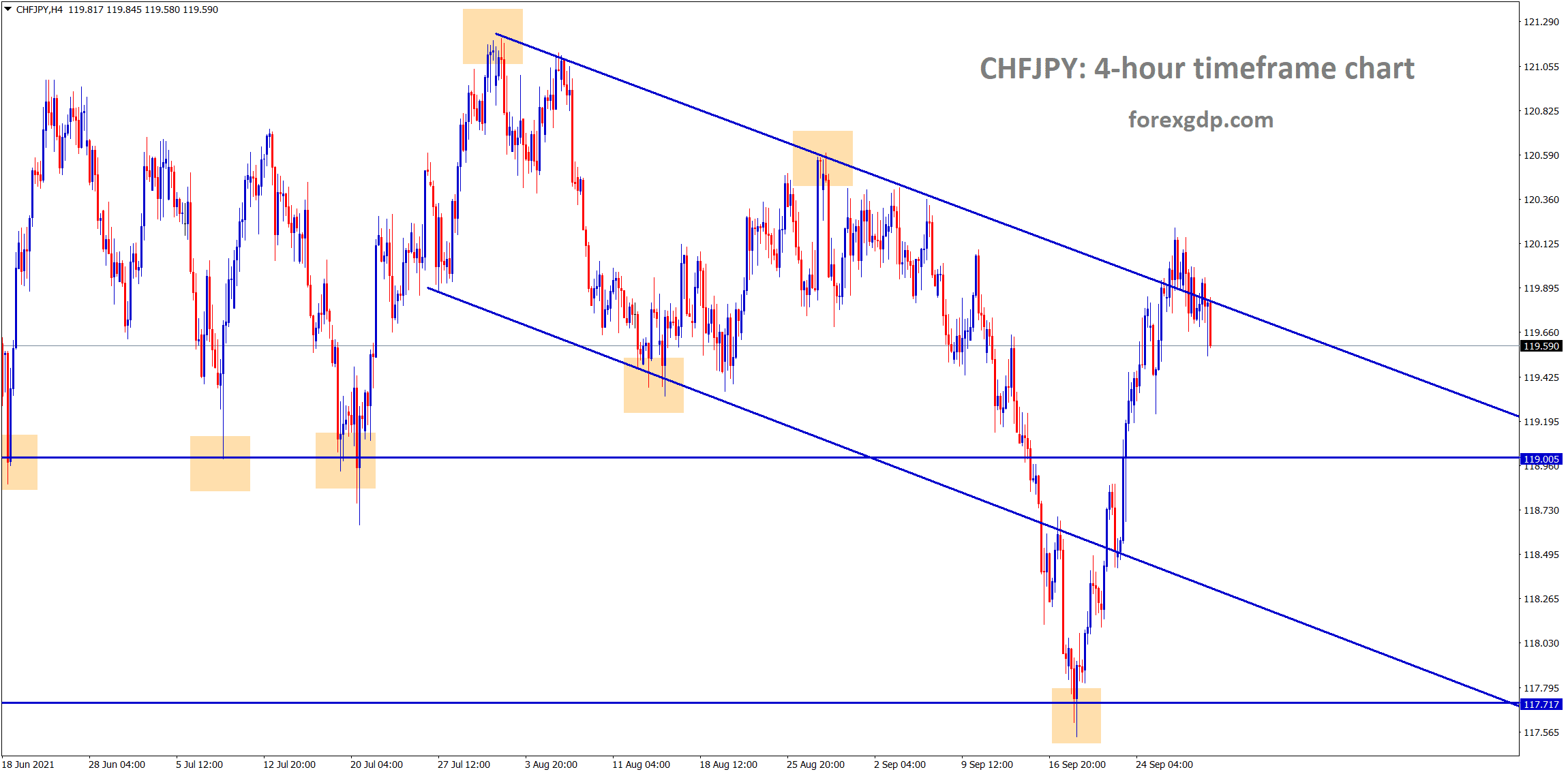 CHFJPY is trying to fall from the lower high area of the downtrend line
