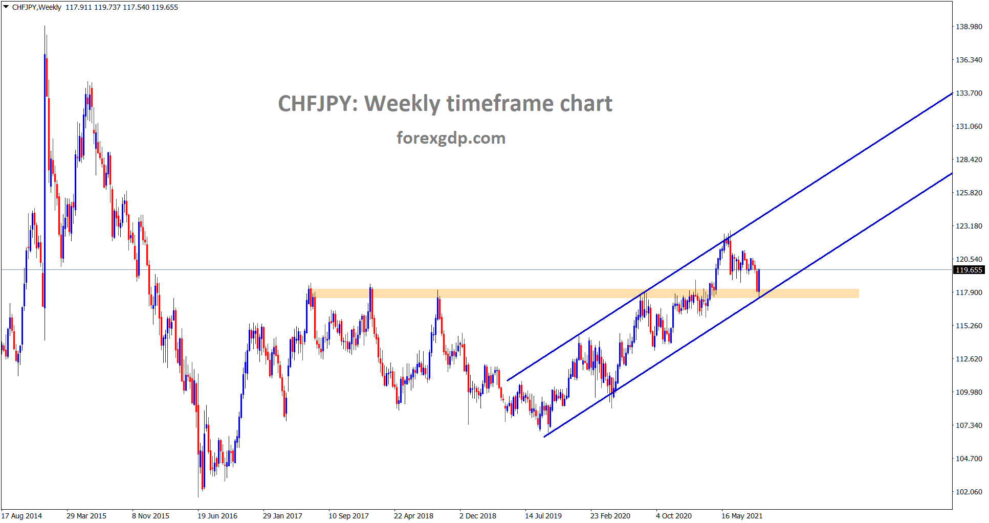 CHFJPY rebounding hardly from the higher low of uptrend line and the horizontal support area