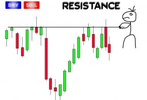 Currencies and Gold prices standing at the Support and Resistance Areas 2