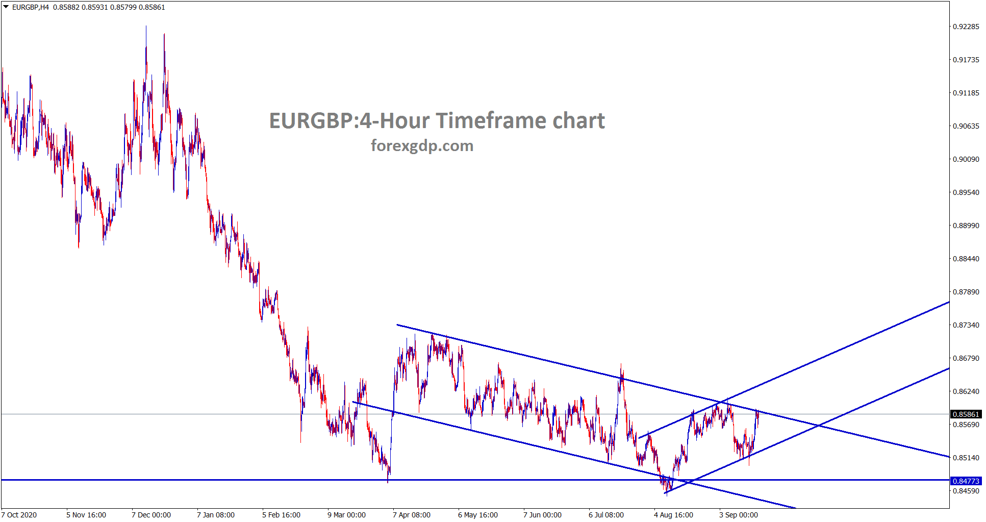 EUGBP is moving in an minor ascending channel now however wait for major descending channel breakout to buy EURGBP