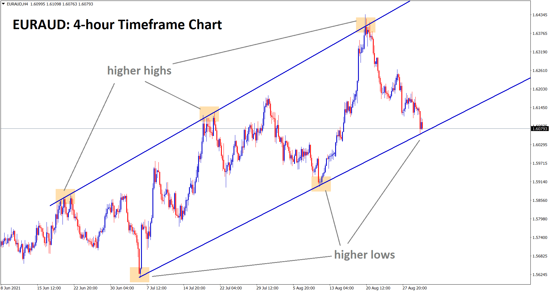 EURAUD at the higher low level of an Uptrend line