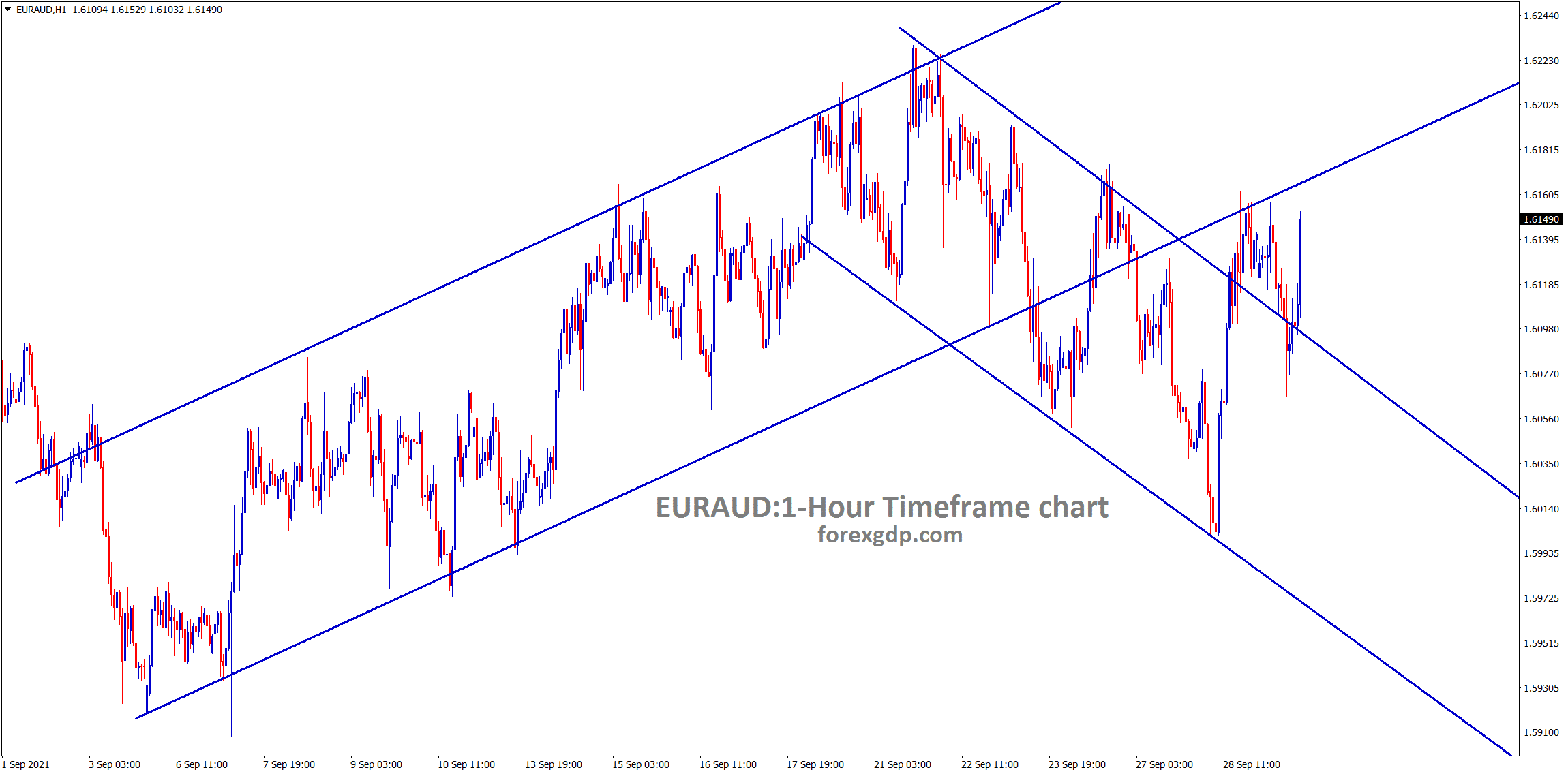 EURAUD is at the retest area of the channel line