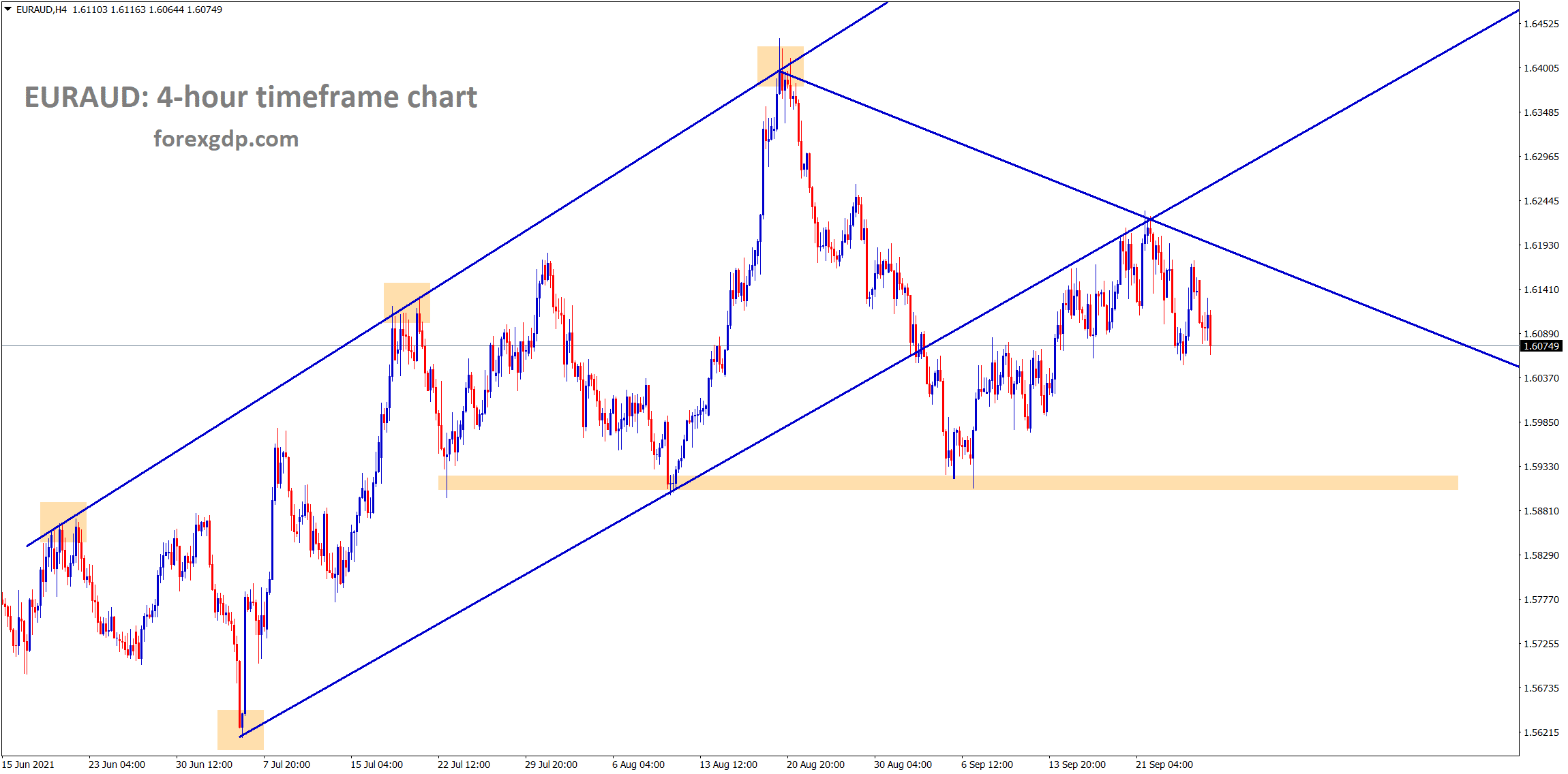 EURAUD is falling after retesting the previous broken level of an Ascending channel