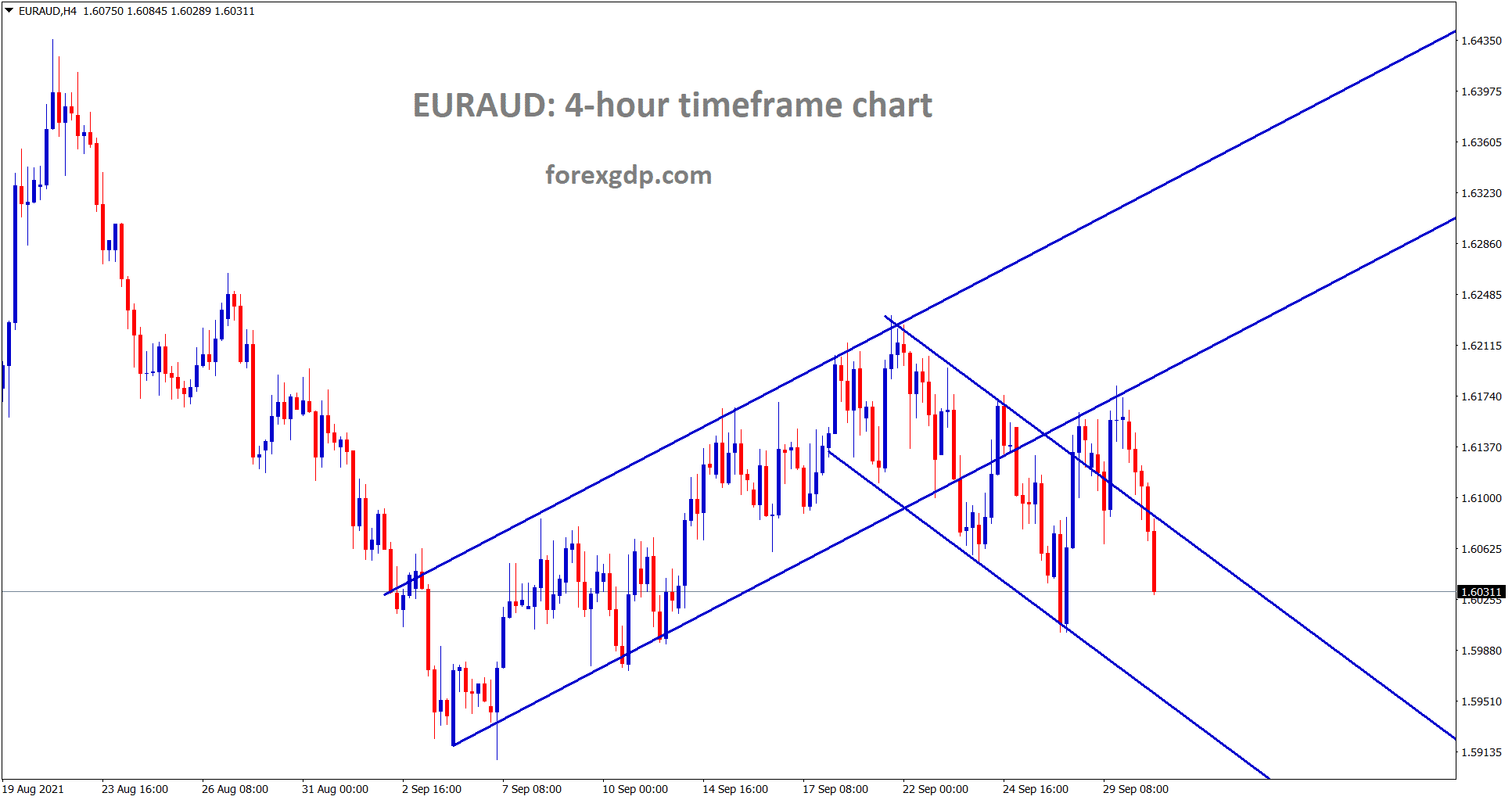 EURAUD is falling now after retesting the previous ascending channel