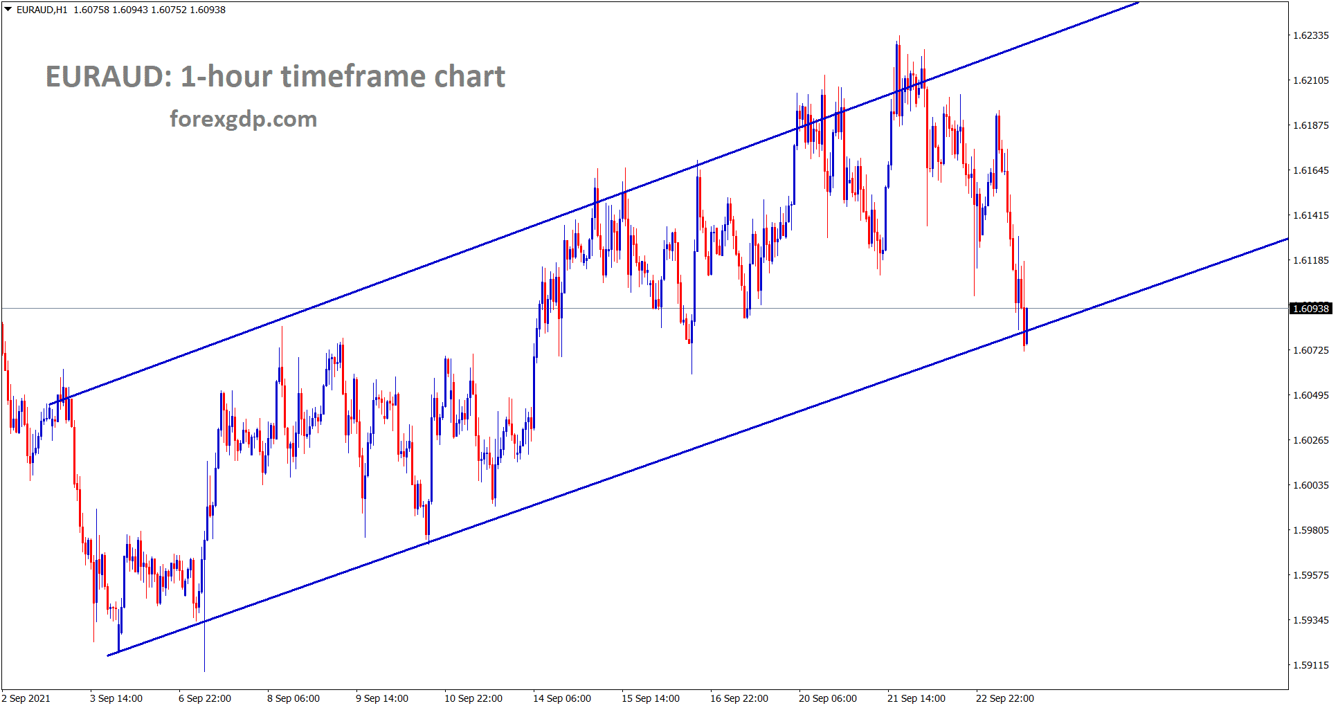 EURAUD is moving between the channel ranges wait for breakout from this channel