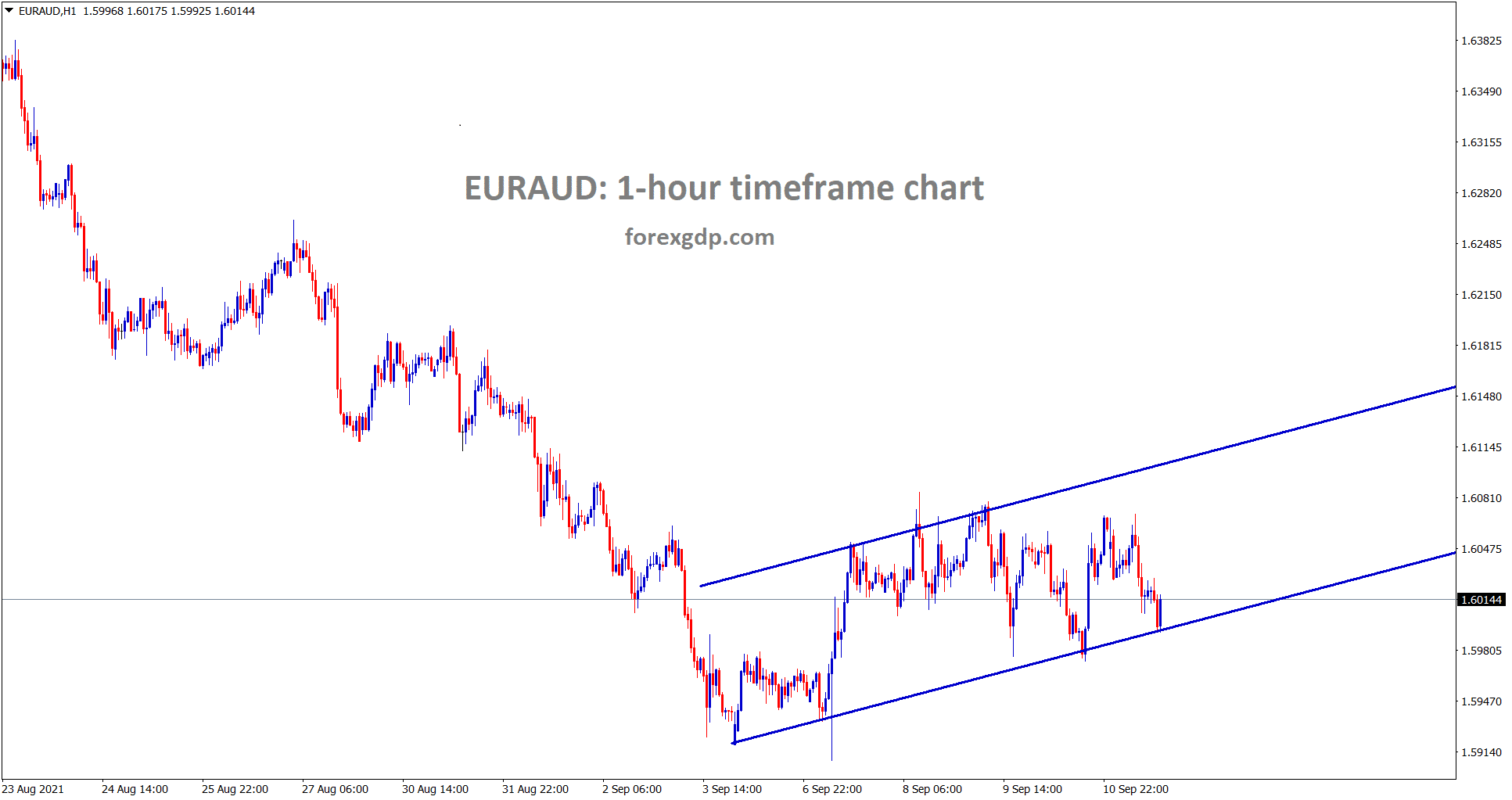 EURAUD is moving in a minor ascending channel