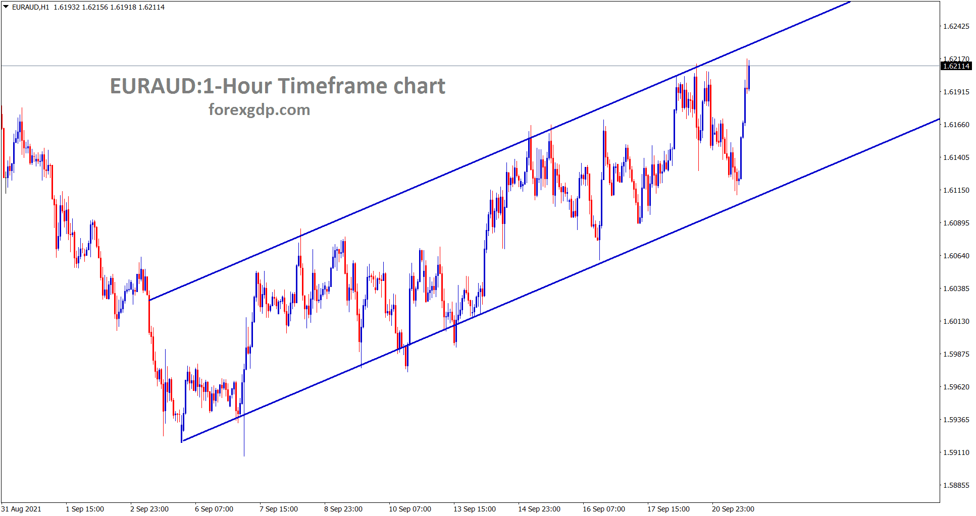 EURAUD is moving in an Ascending channel for a long time