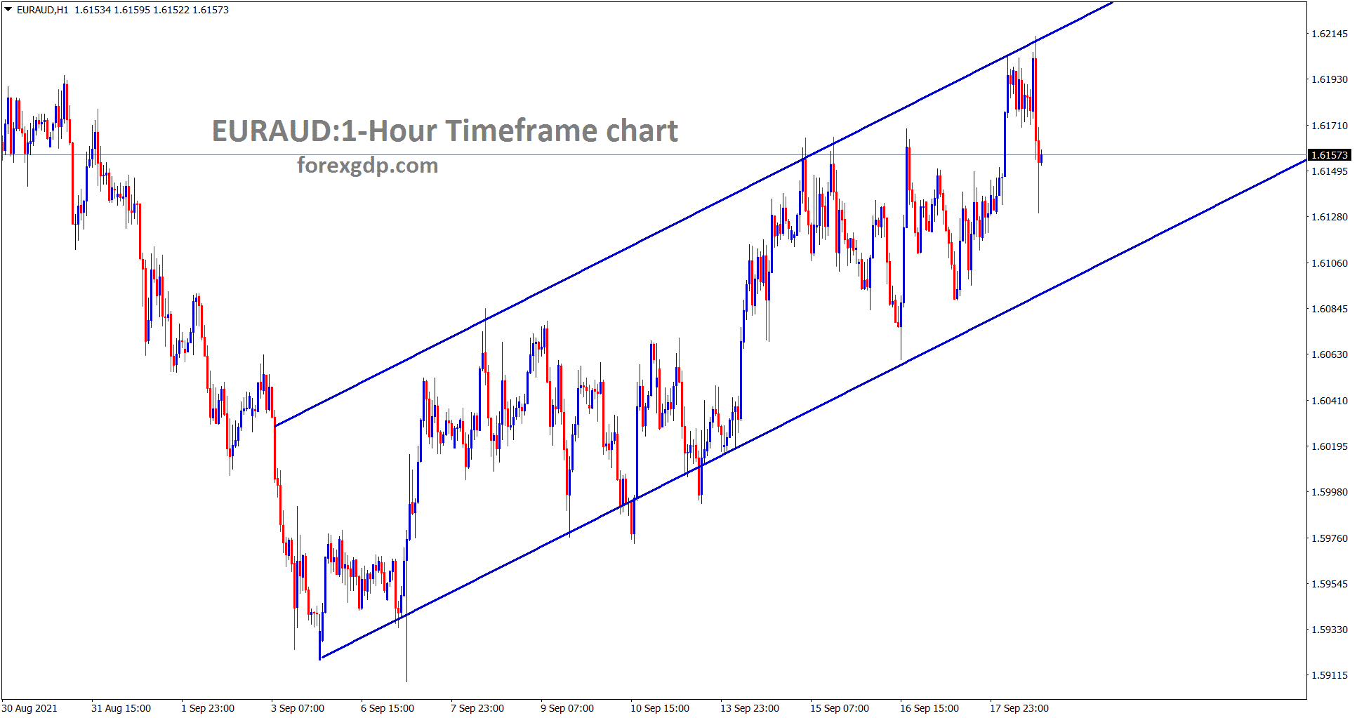 EURAUD is moving in an Ascending channel range in the 1 hour timeframe