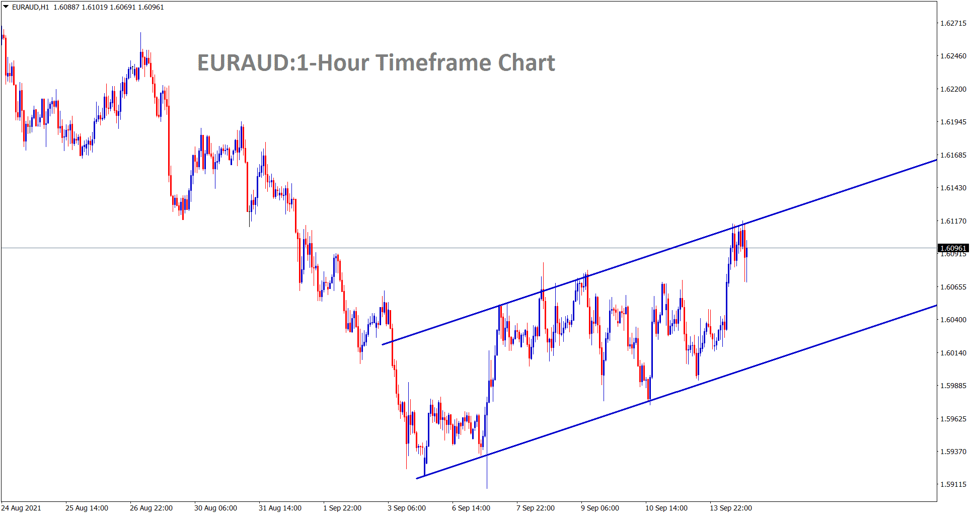 EURAUD is moving in an Ascending channel range