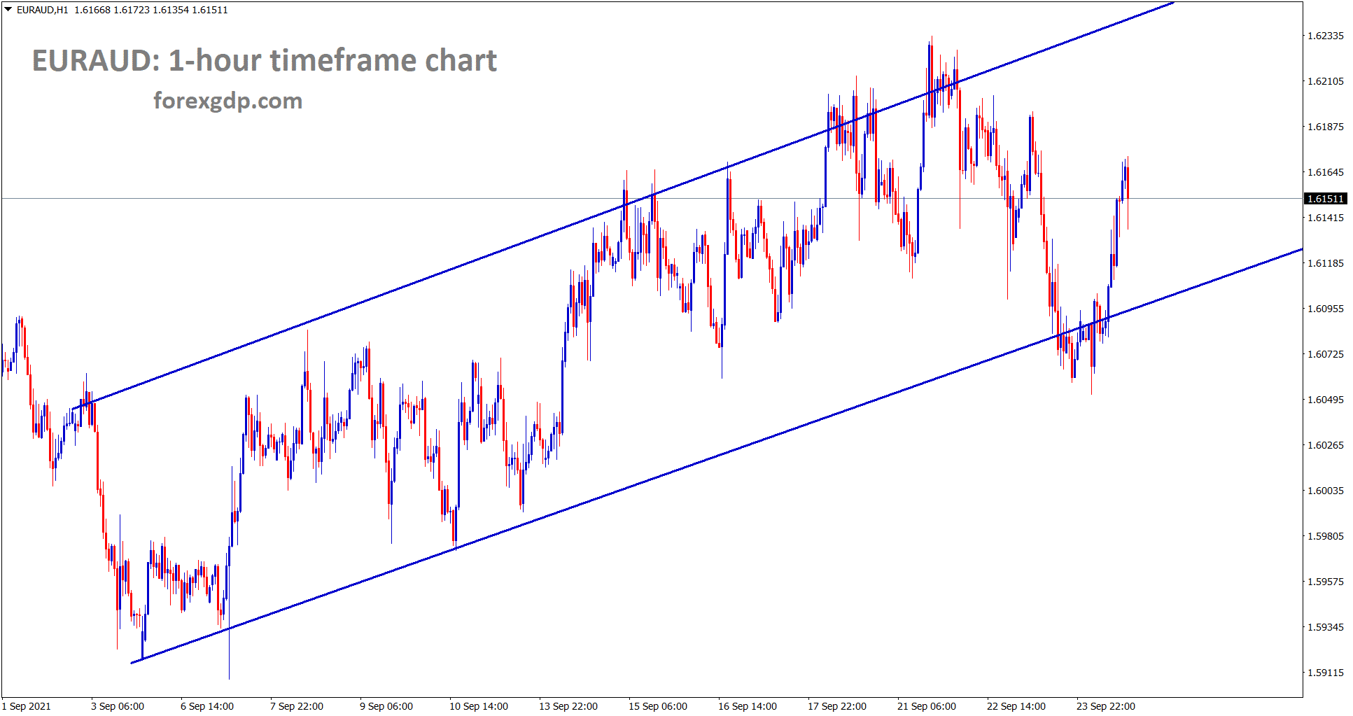 EURAUD is moving in an Ascending channel
