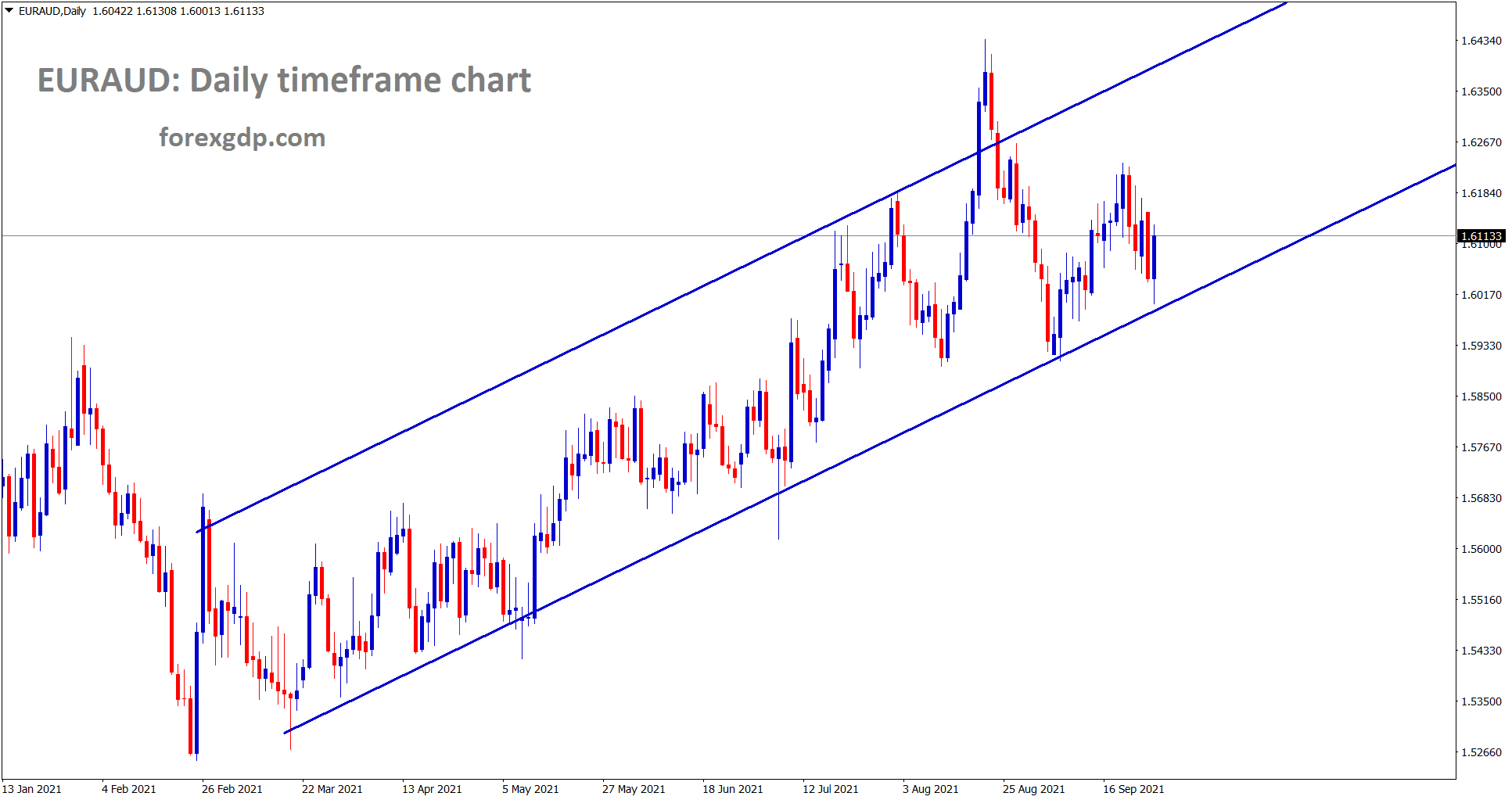 EURAUD is moving in an Uptrend line