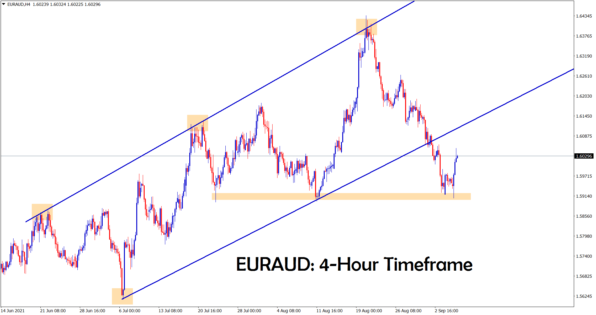 EURAUD is moving up after hitting the horizontal support area
