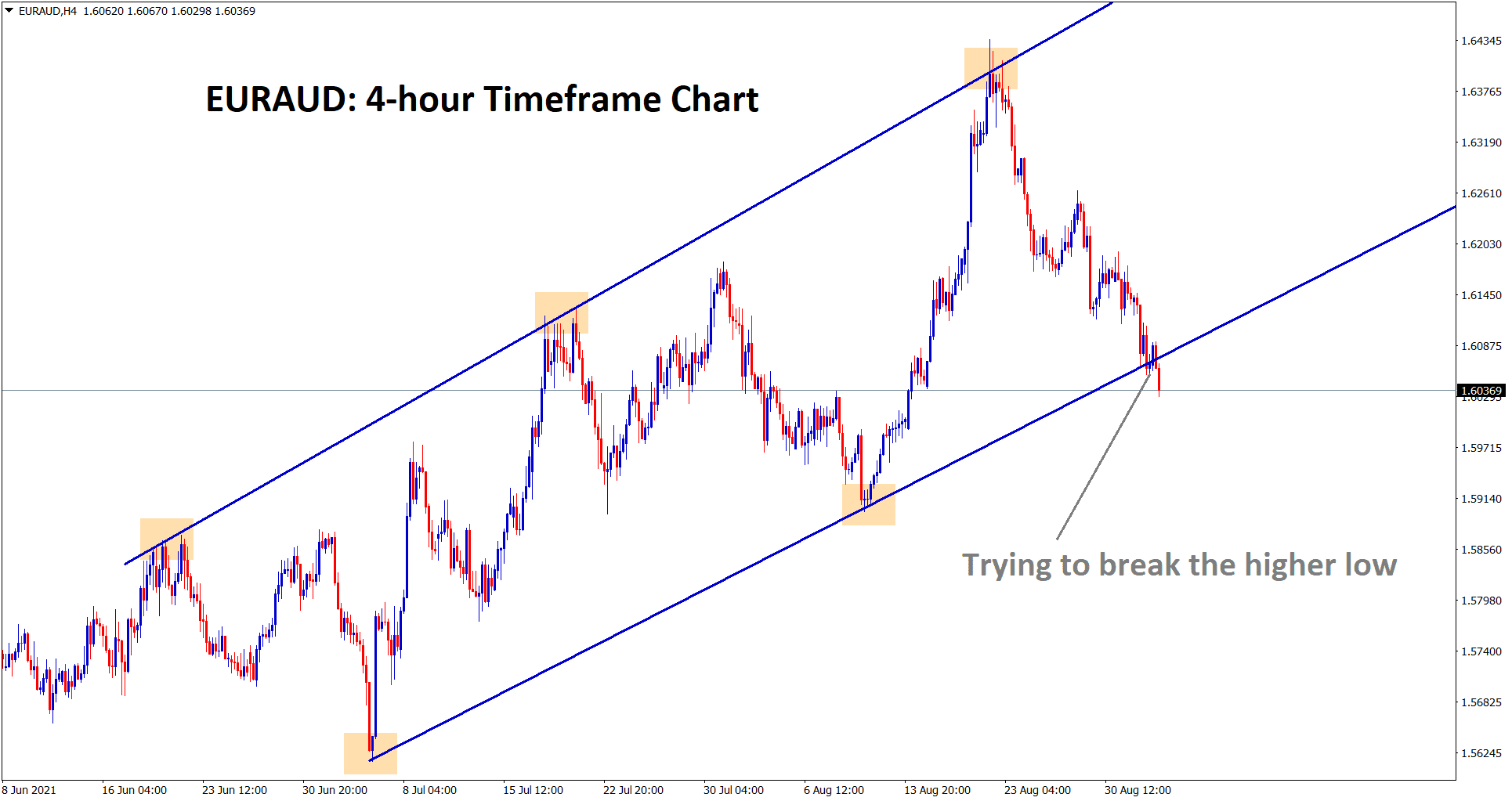 EURAUD is trying to break the higher low of an uptrend line