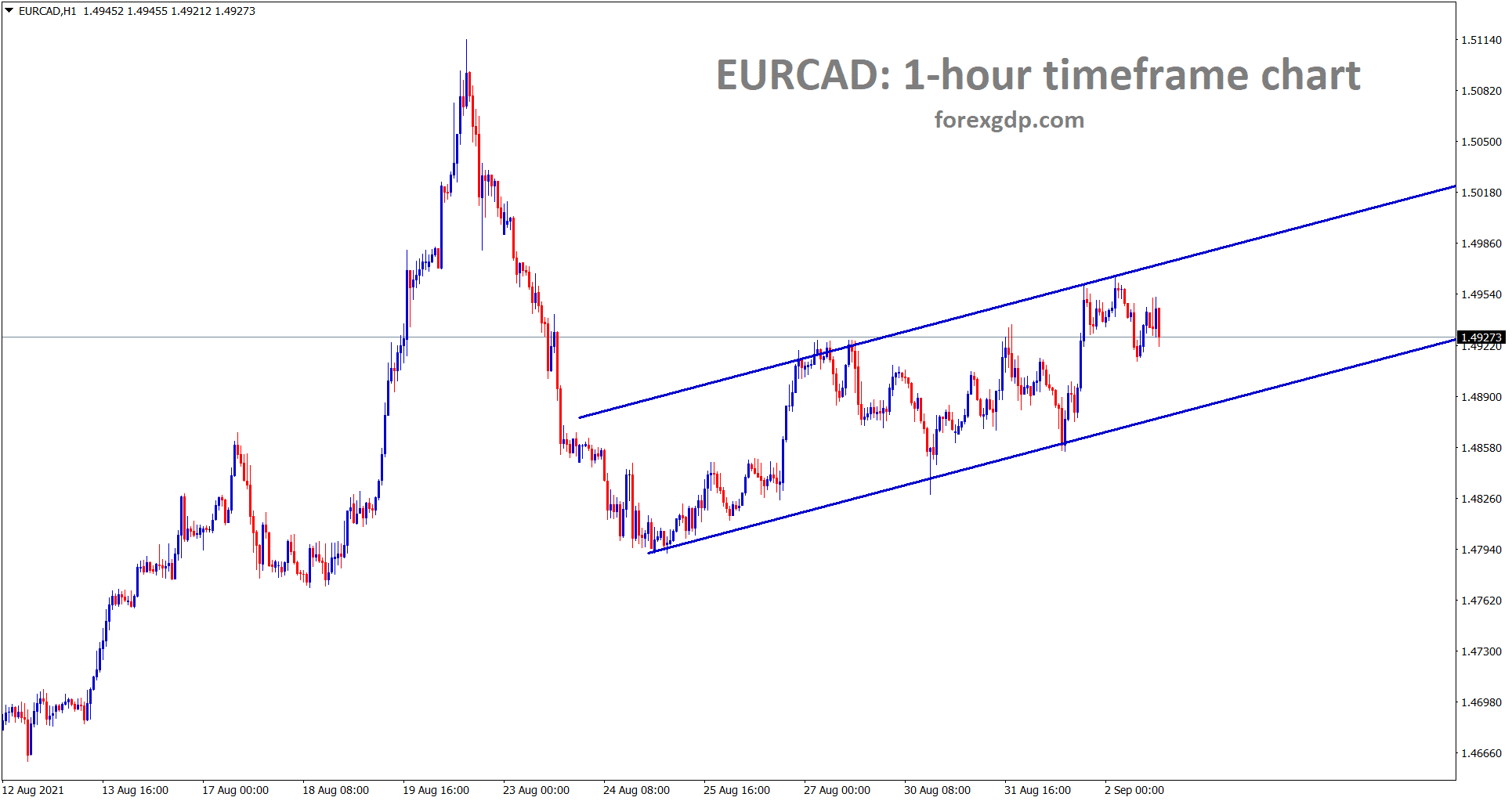 EURCAD is moving in a minor ascending channel