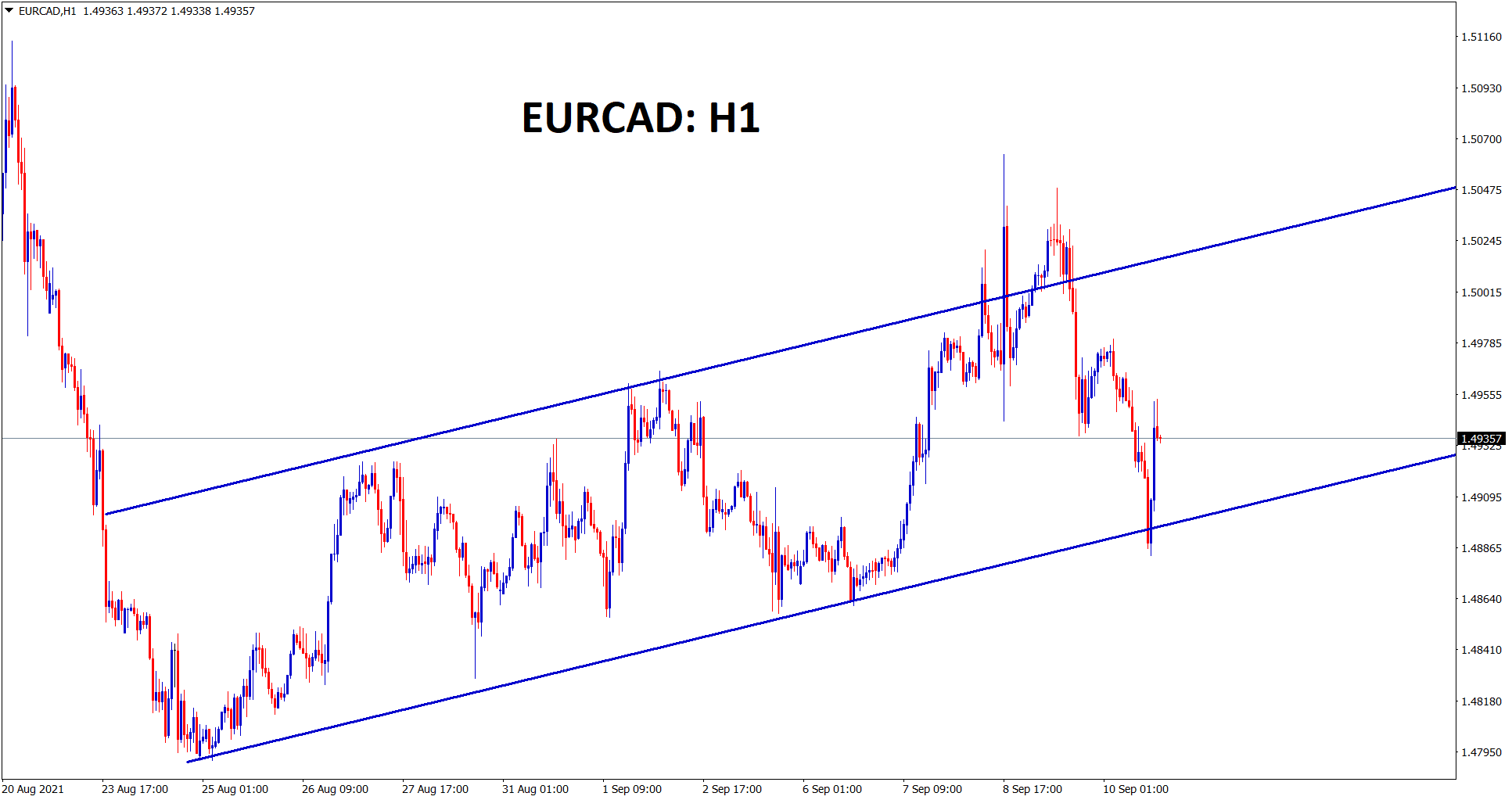 EURCAD is moving in an Ascending channel