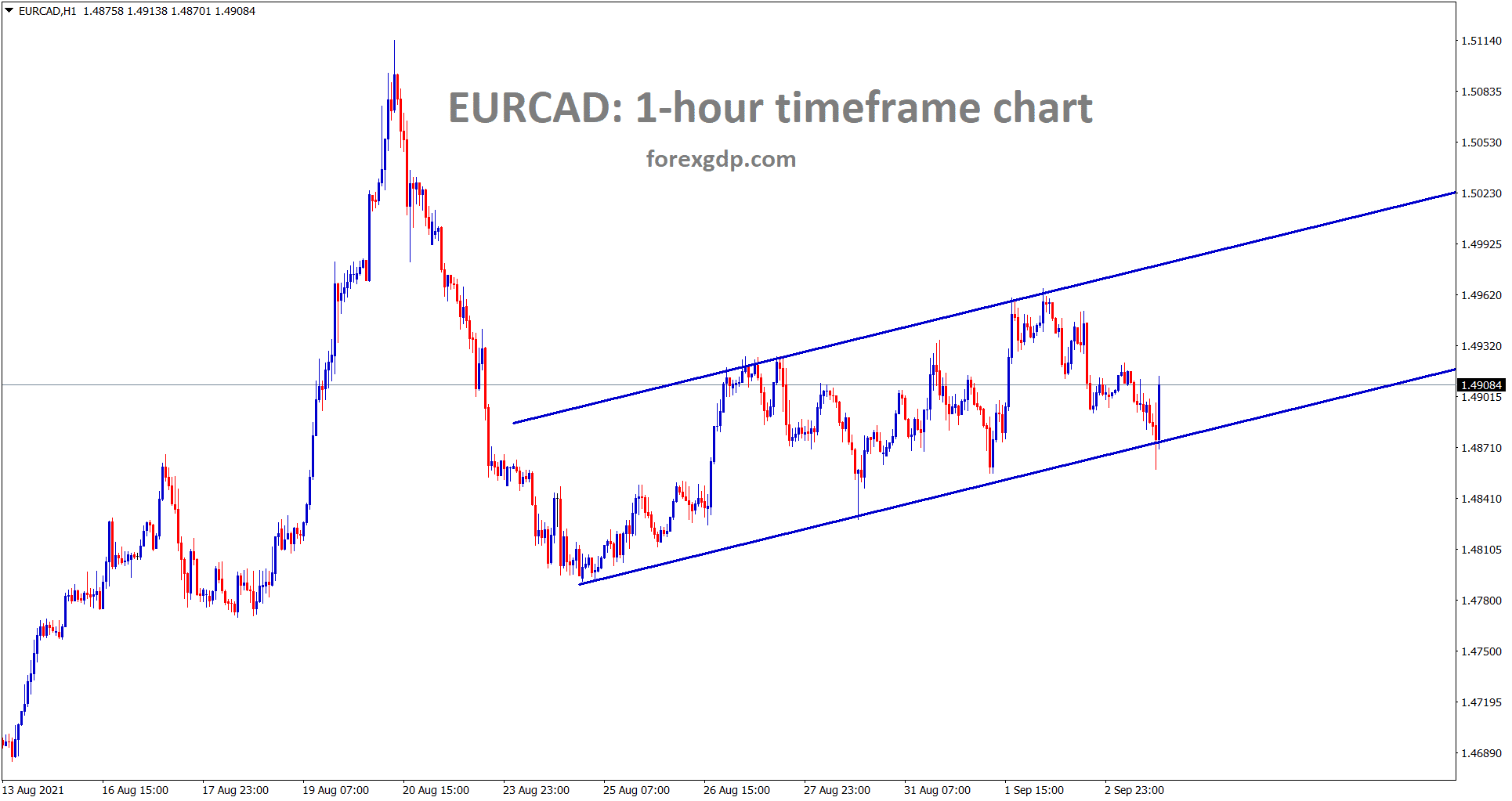 EURCAD is moving in an ascending channel pattern