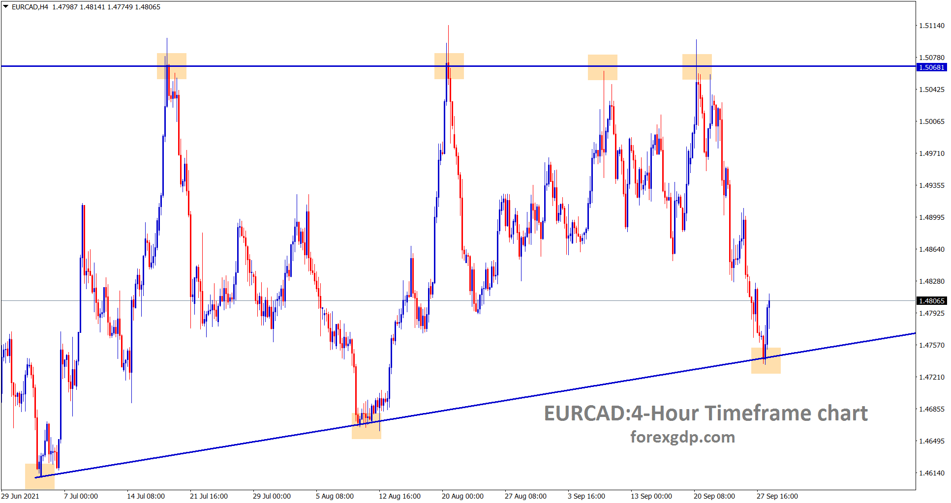 EURCAD is rebounding from the higher low area of the Ascending Triangle