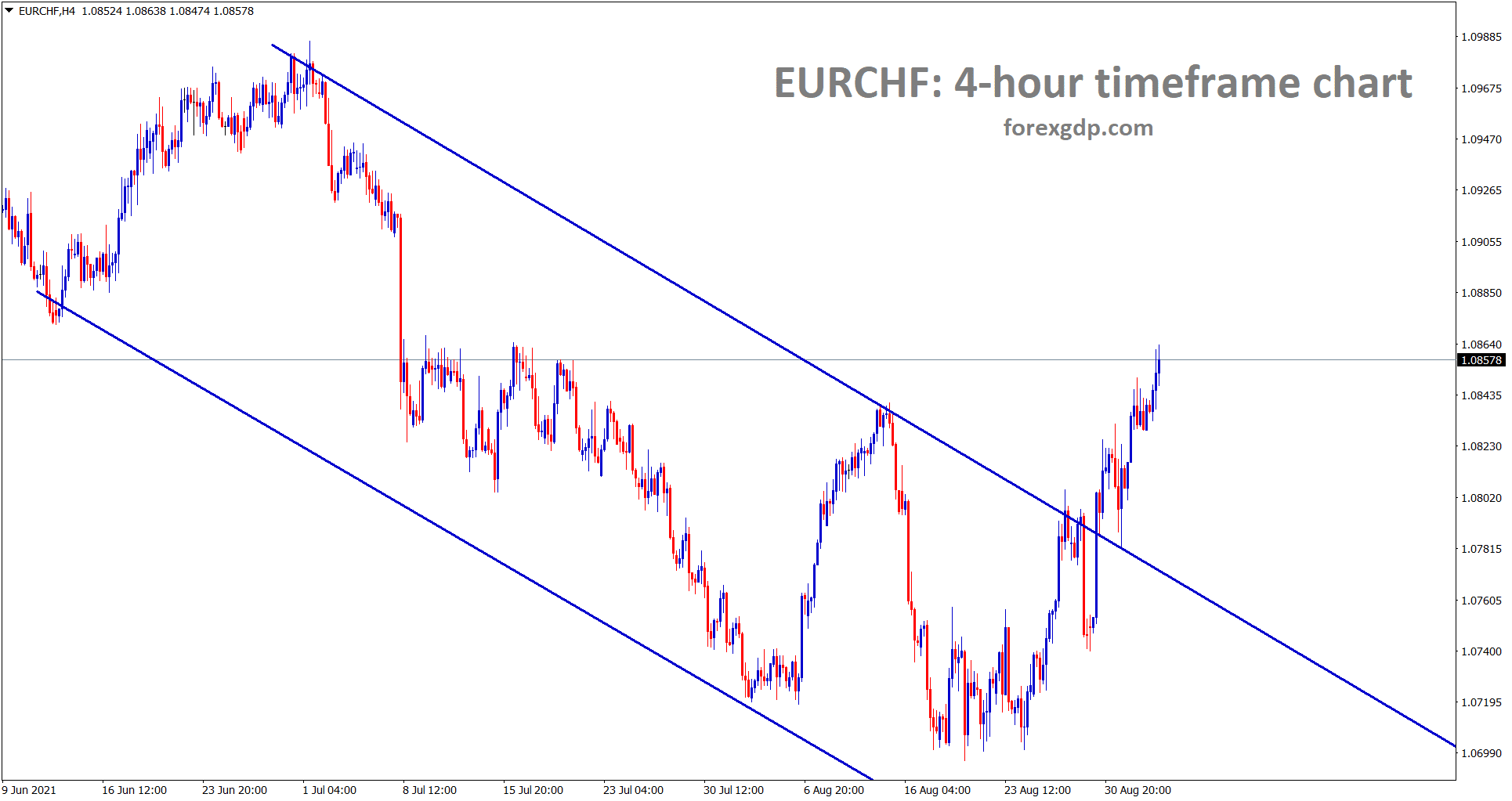 EURCHF has broken the top of the descending channel and rising up strongly