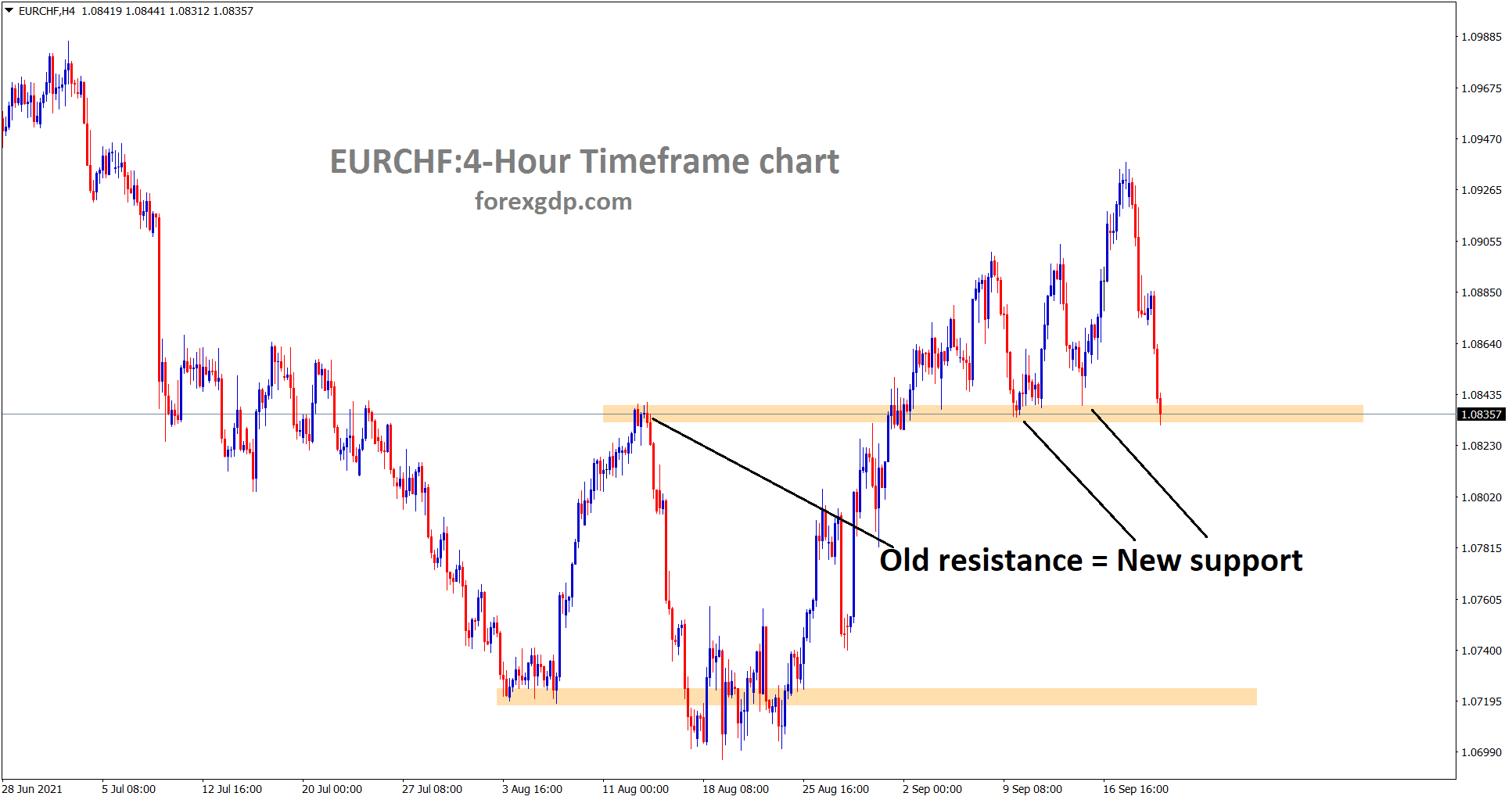 EURCHF has reached the old resistance area again which acted before as a support lets wait for reversal or breakout