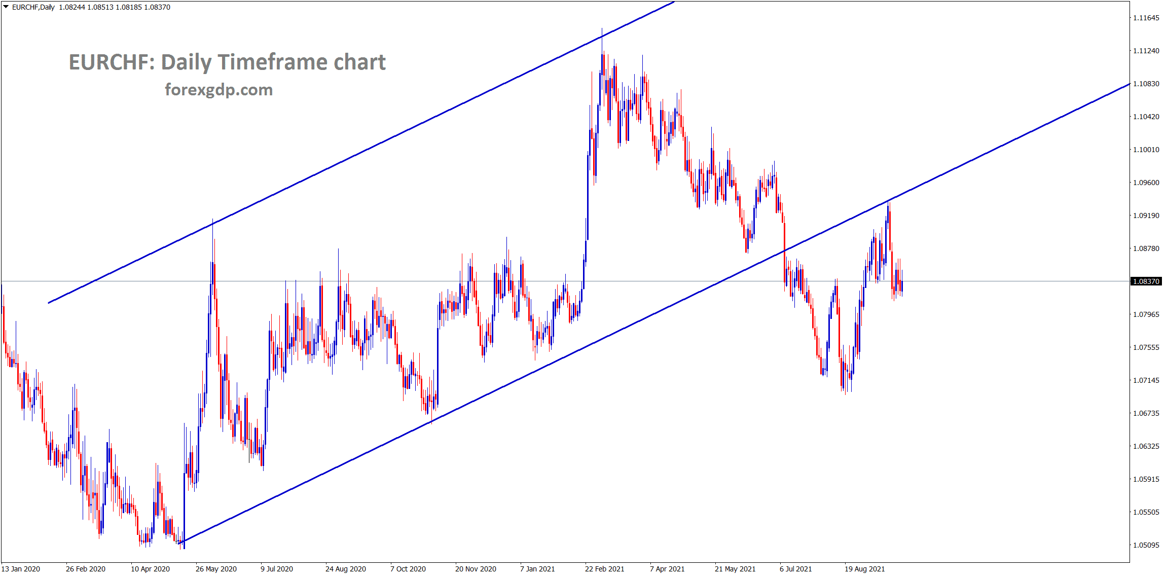 EURCHF has retested the broken ascending channel and consolidating now at the retest area