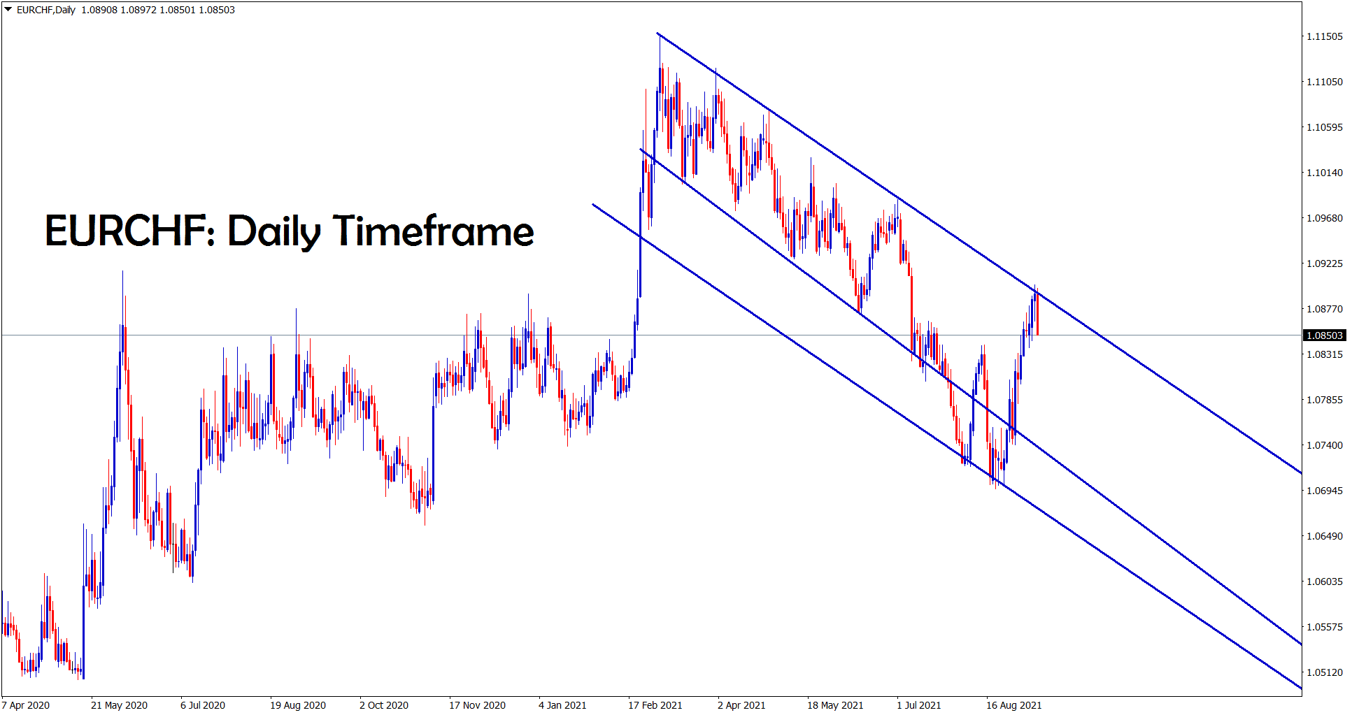 EURCHF is making a correction from the lower high of the dowtrend line