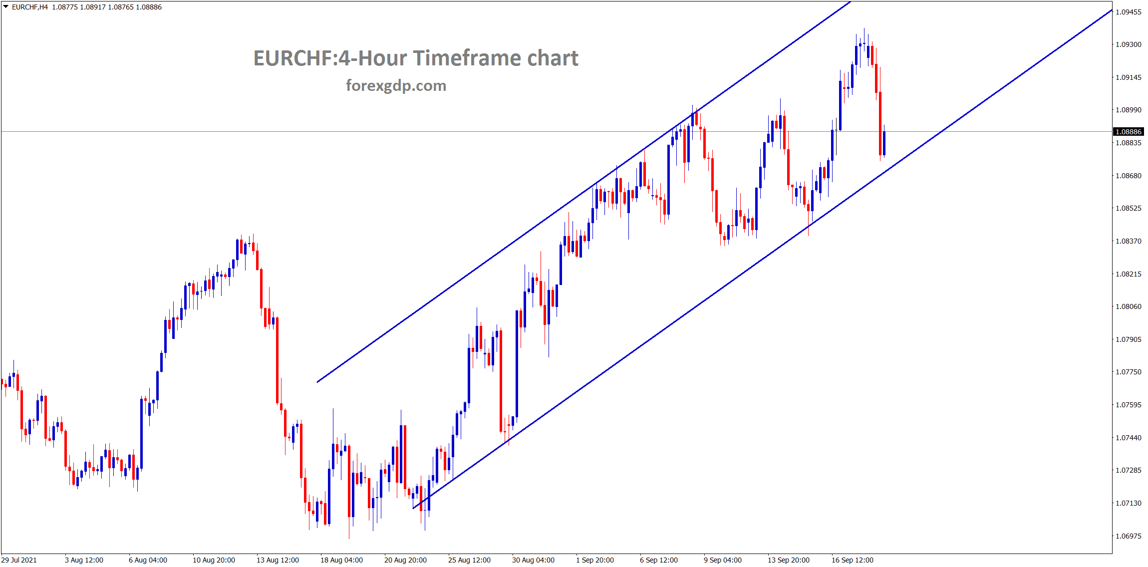 EURCHF is moving in an uptrend line in the hourly timeframe