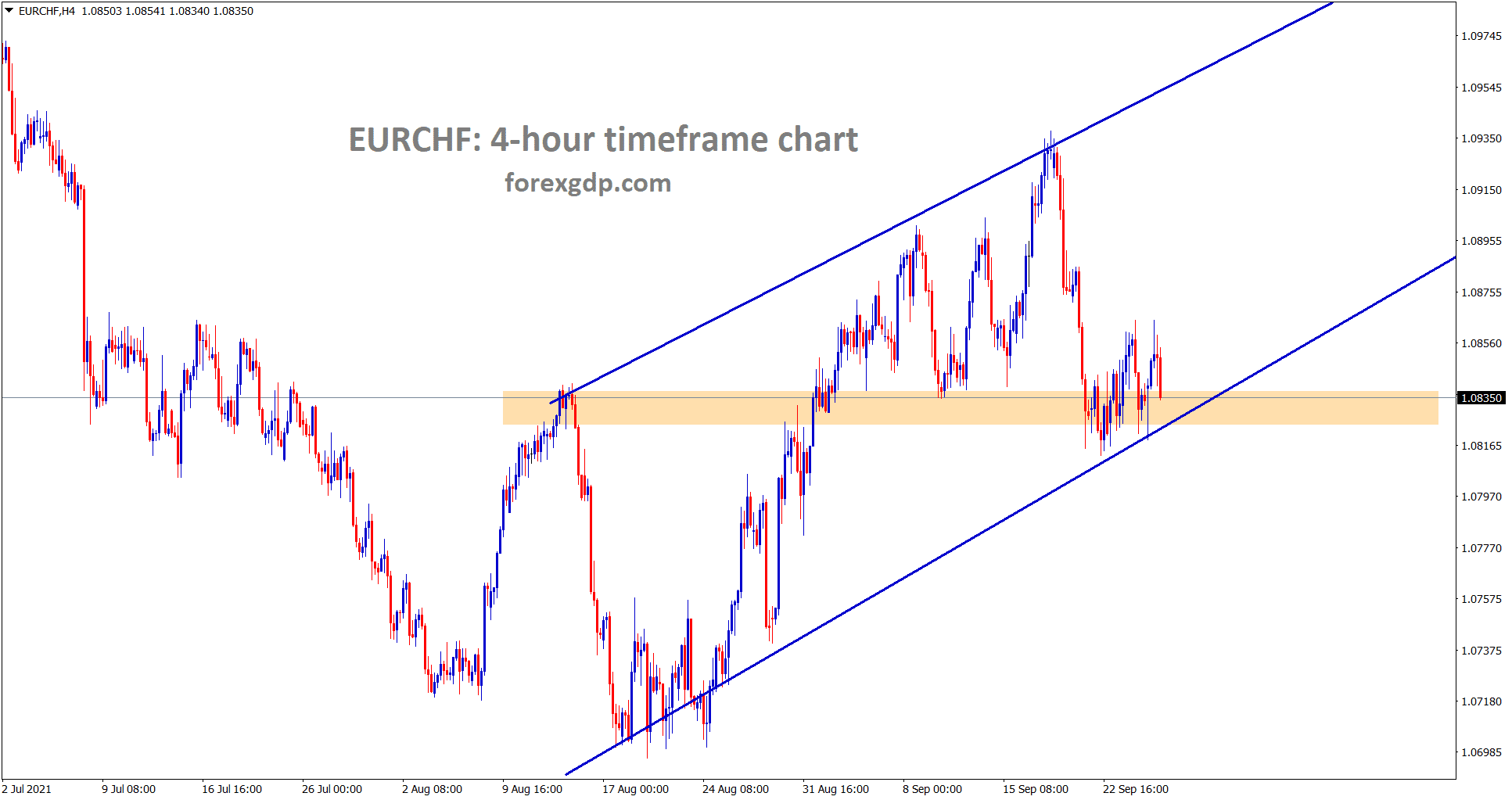 EURCHF is rebounding from the horizontal support and the higher low area of the uptrend line