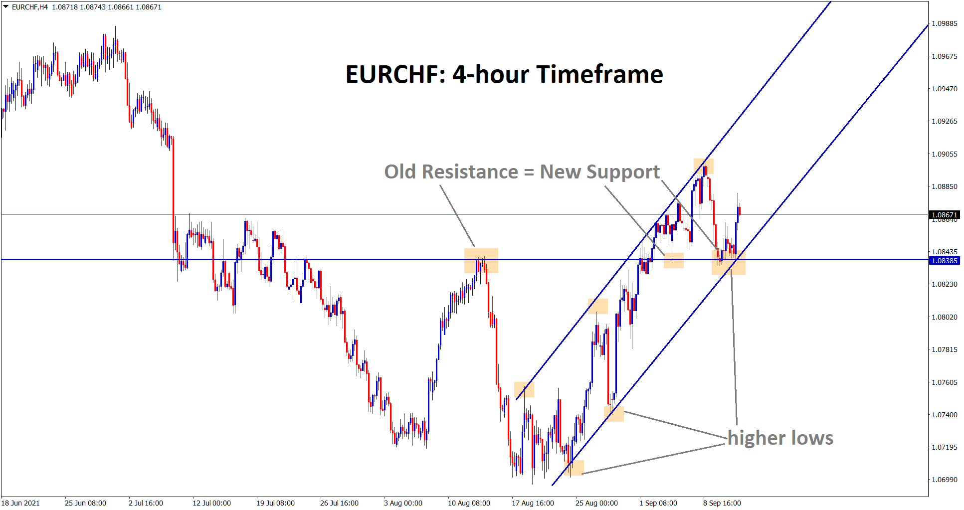 EURCHF is rebounding from the support area and the higher low of the uptrend line
