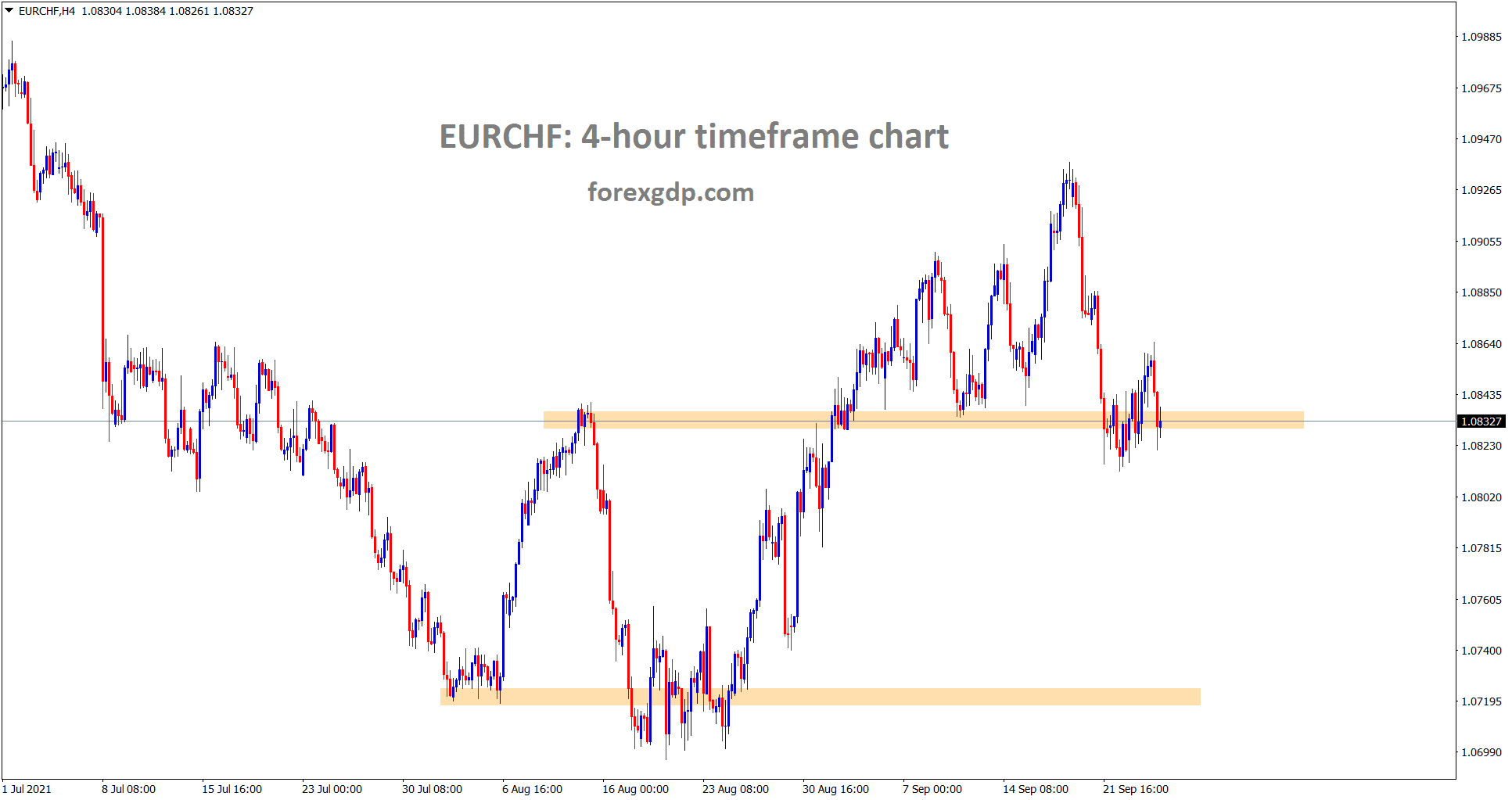 EURCHF is still consolidating at the support area