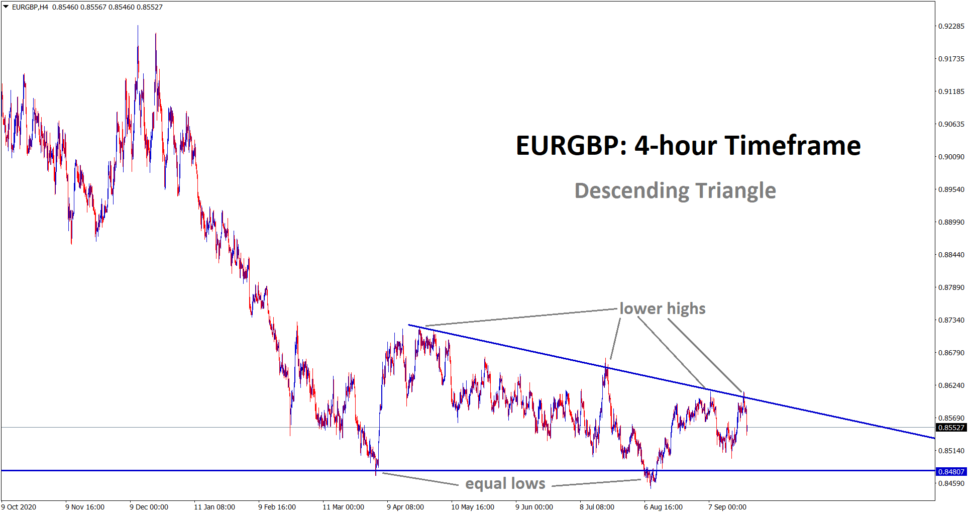 EURGBP falling from the lower high area of the descending triangle