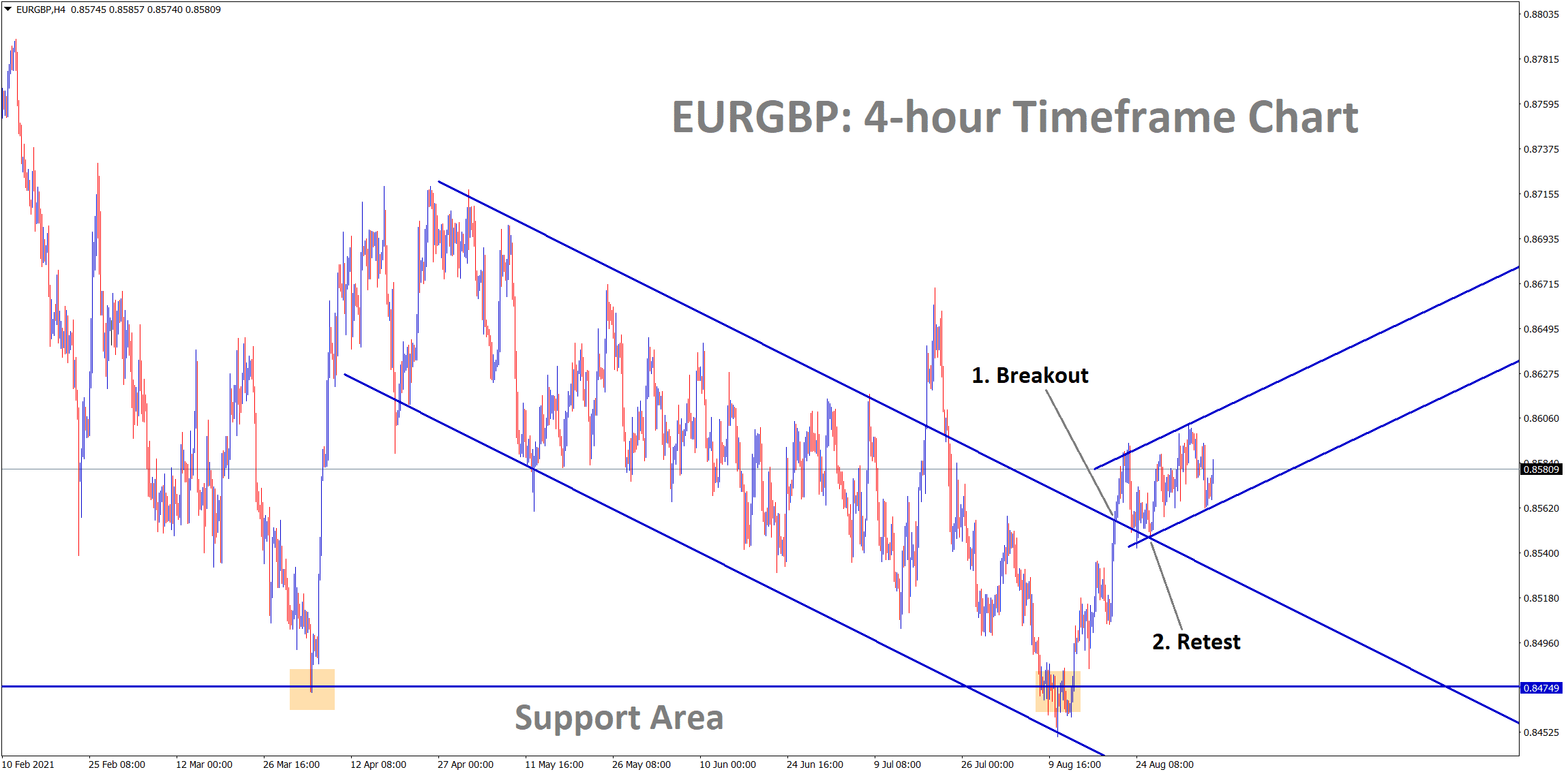 EURGBP is bouncing back after retesting the broken descending channel in the 4 hour timeframe chart.