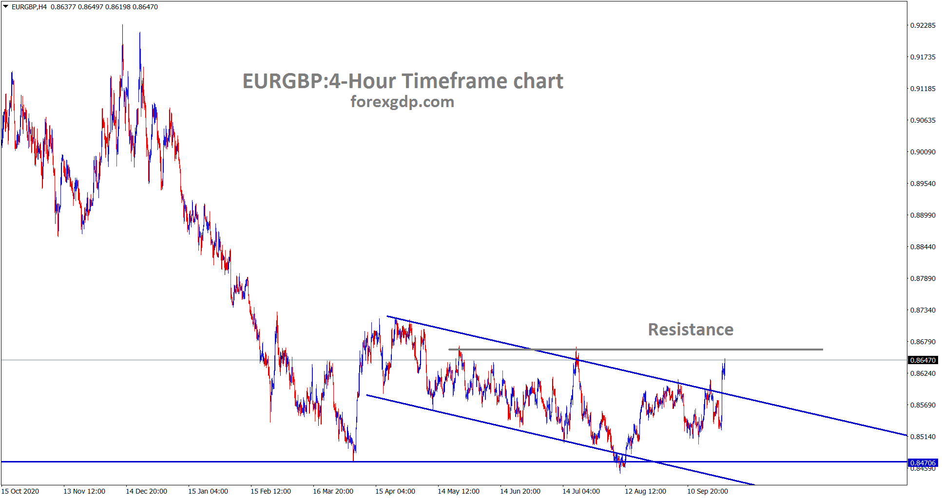 EURGBP is has broken the descending channel range and standing now at the horizontal resistance area