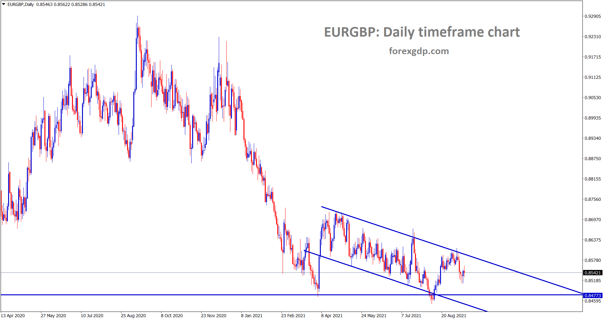 EURGBP is moving between the channel range