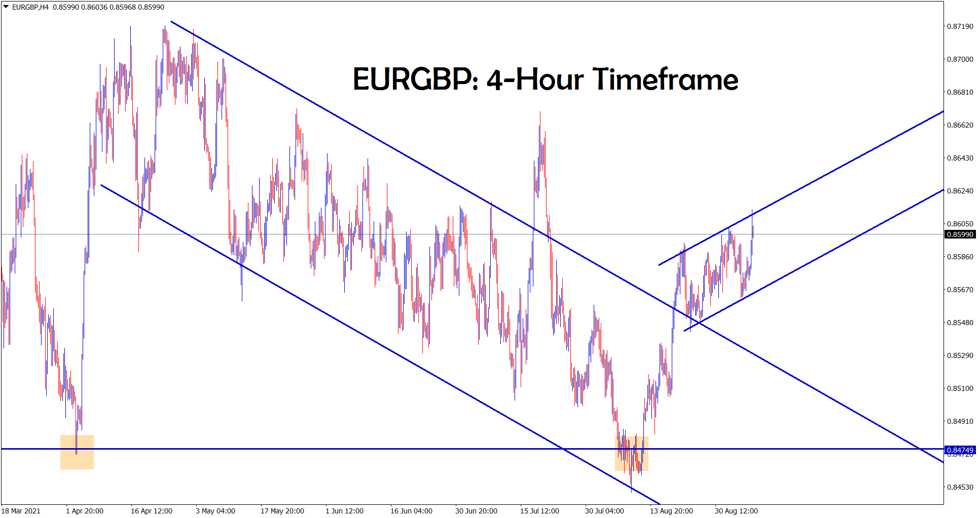 EURGBP is moving in a minor ascending channel range