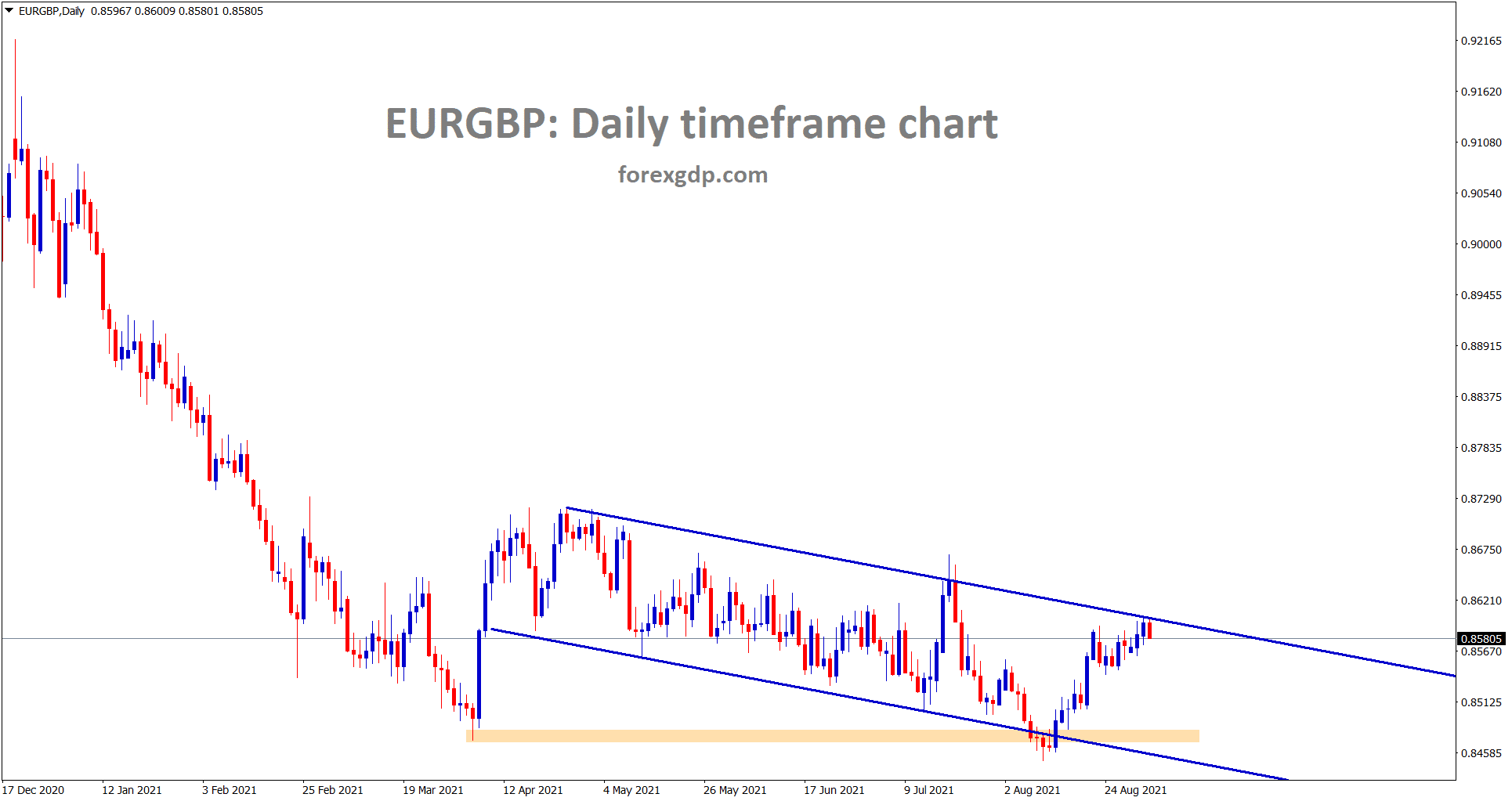 EURGBP reached the lower high of the major descending channel