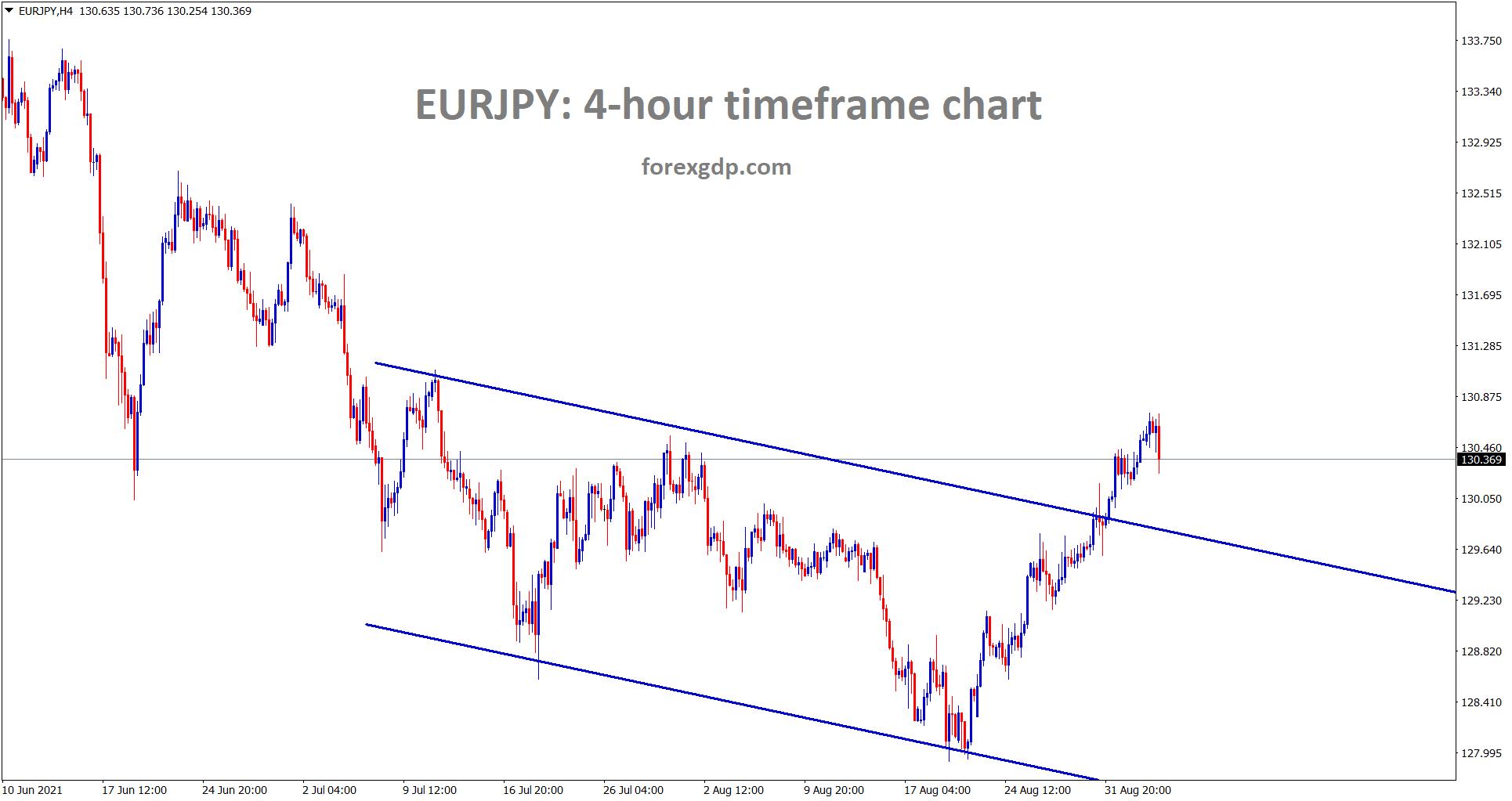 EURJPY have chances to retest the broken descending channel