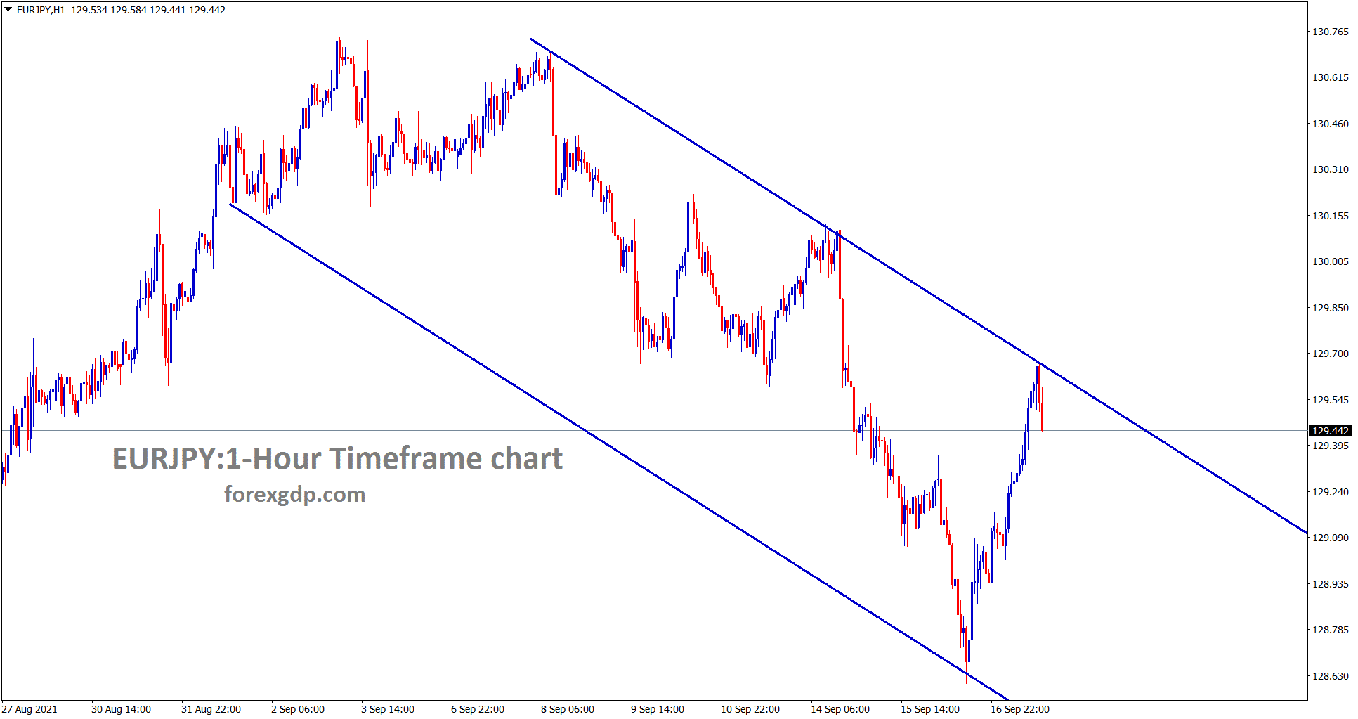 EURJPY hits the lower high area of the descending channel