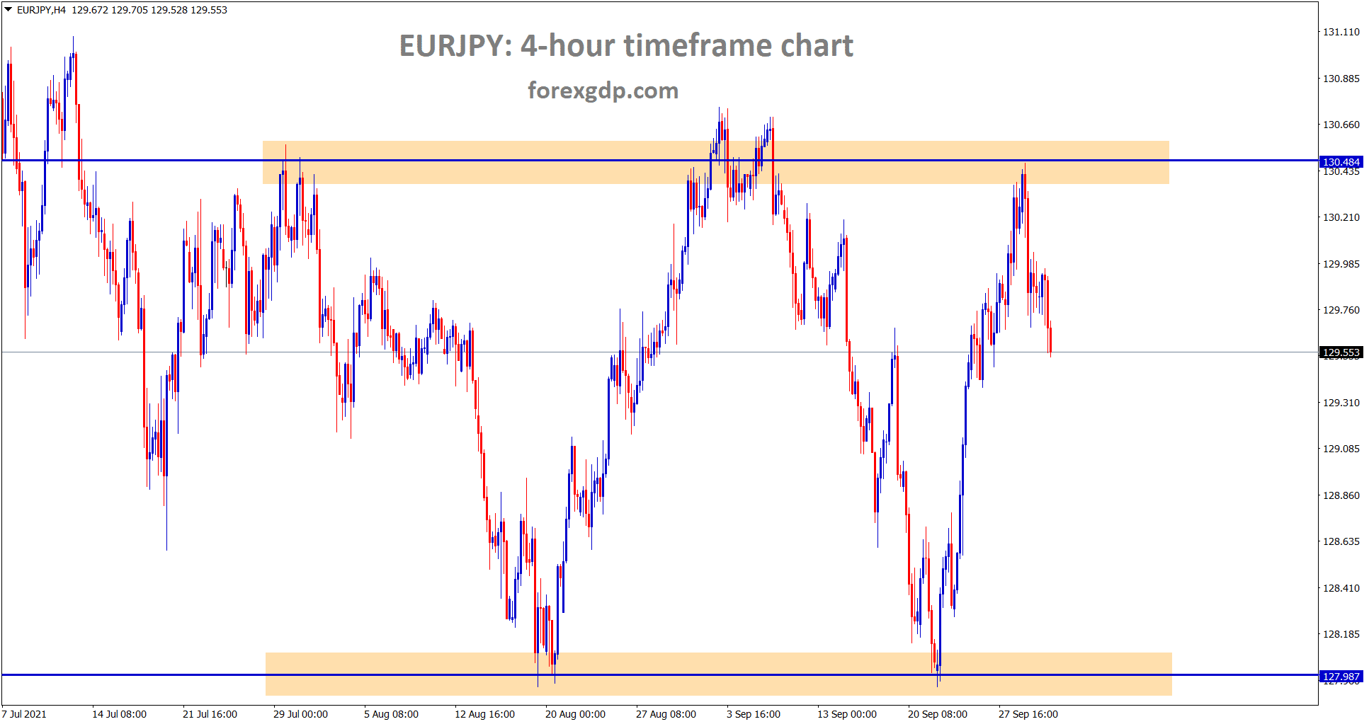 EURJPY is falling from the resistance for a correction