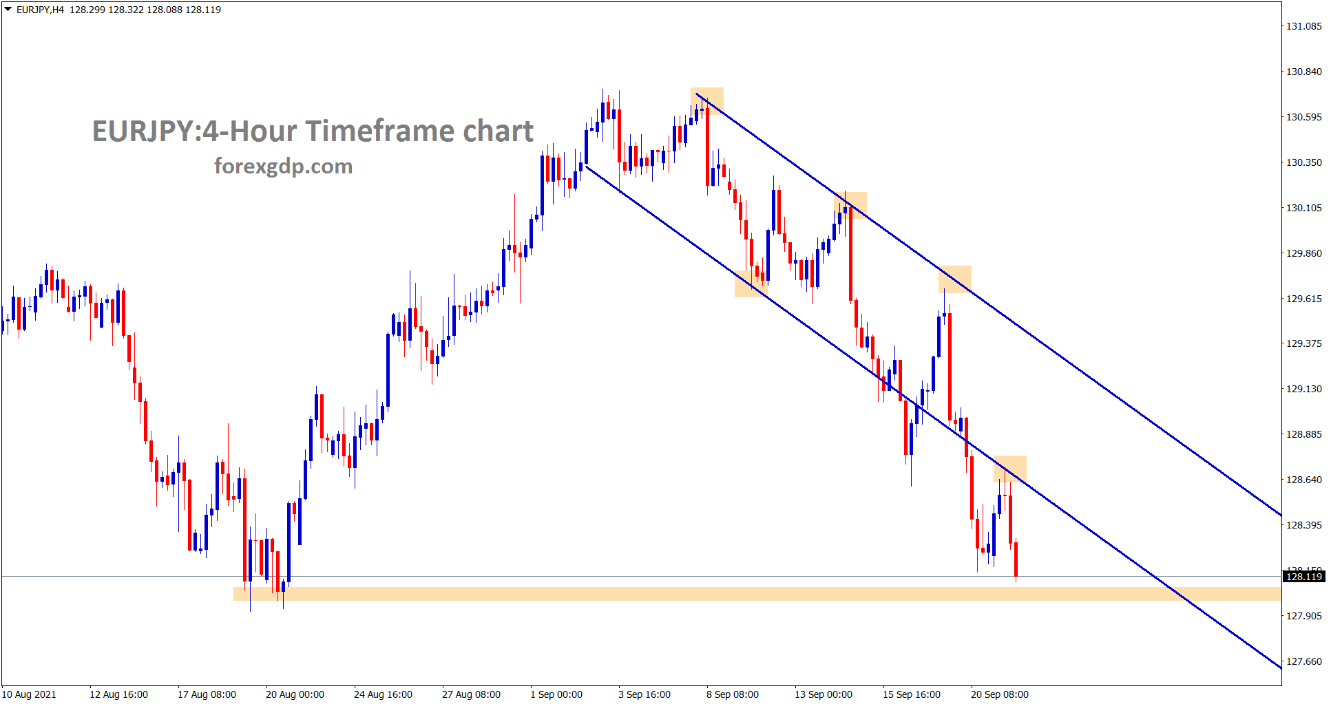 EURJPY is going to reach the horizontal support area wait for reversal or breakout