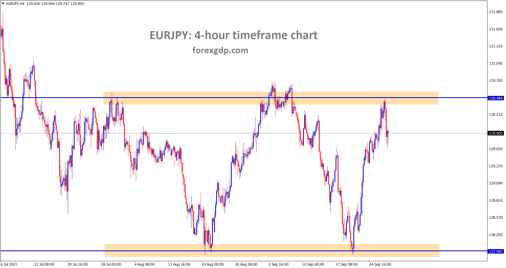 EURJPY is making a correction from the resistance area