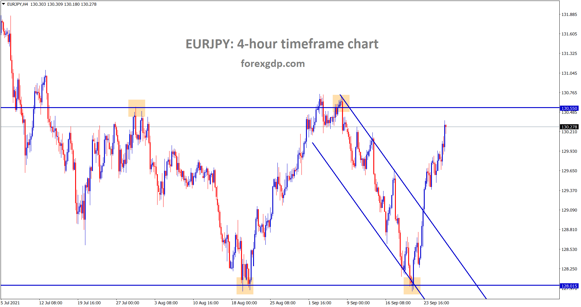 EURJPY is moving up continuously after breaking the descending channel