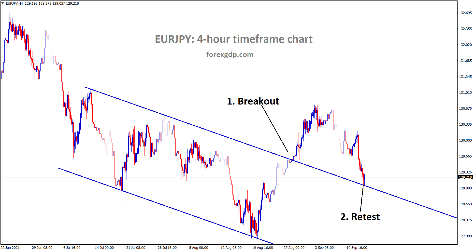 EURJPY is standing at the retest area of the broken descending channel
